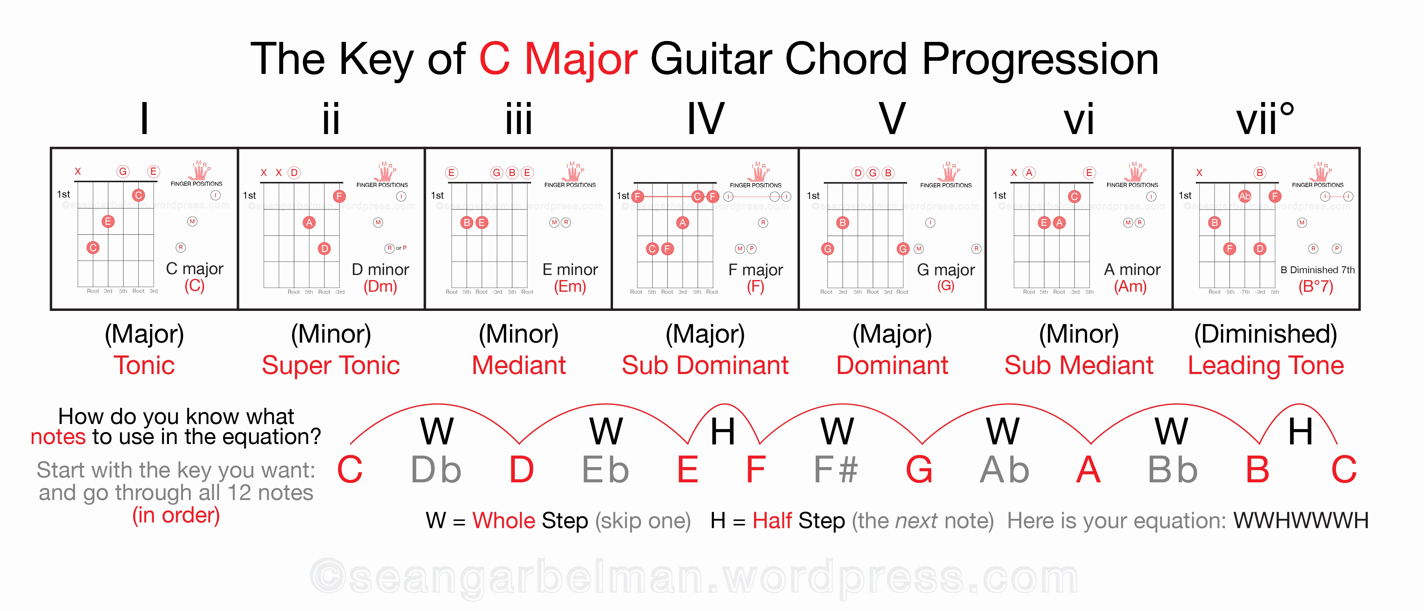 What Is A Chord What Is A Chord Accomplice Music