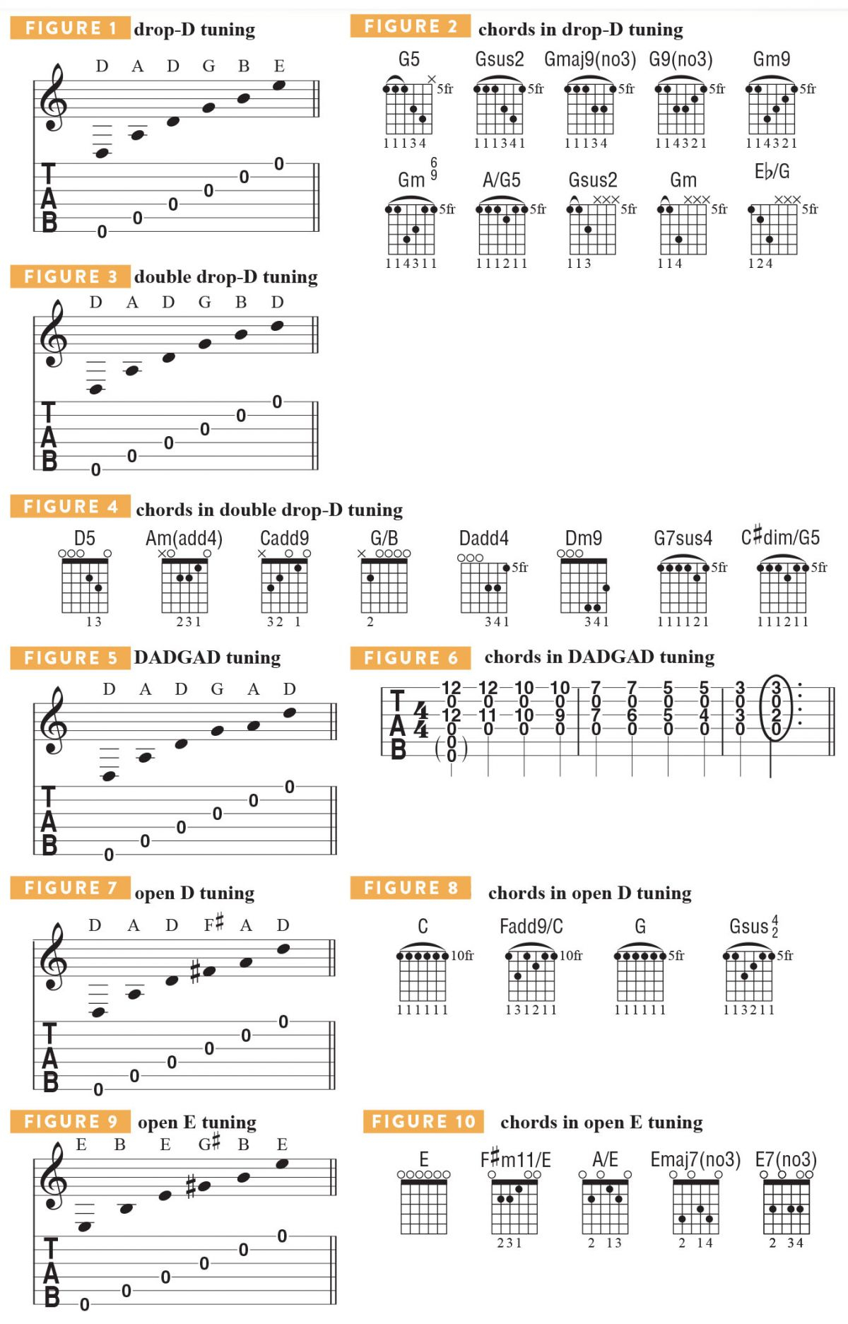 Your Great Name Chords 10 Essential Altered Tunings Every Guitarist Should Know Guitarworld