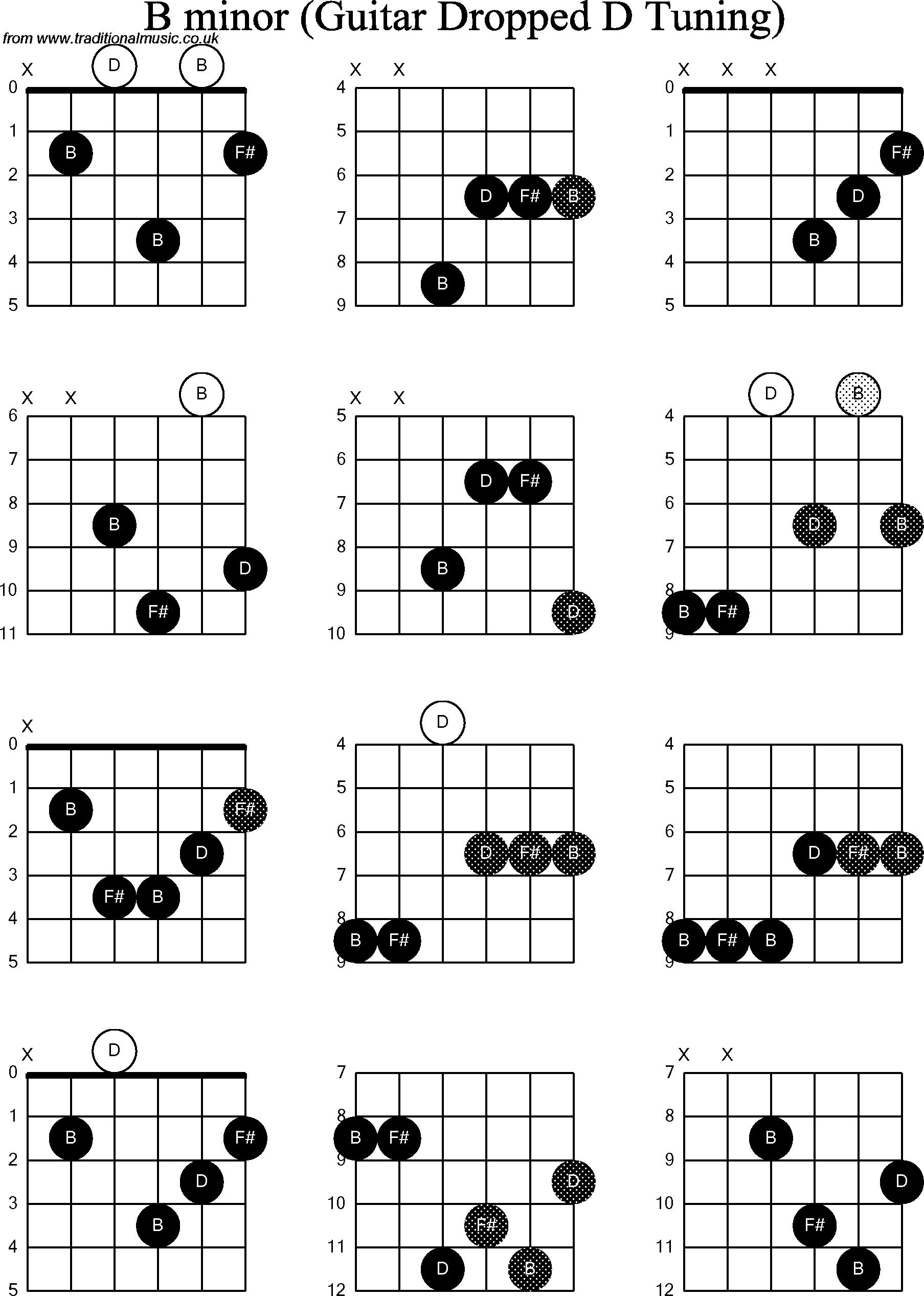 B Guitar Chord Chord Diagrams For Dropped D Guitardadgbe B Minor