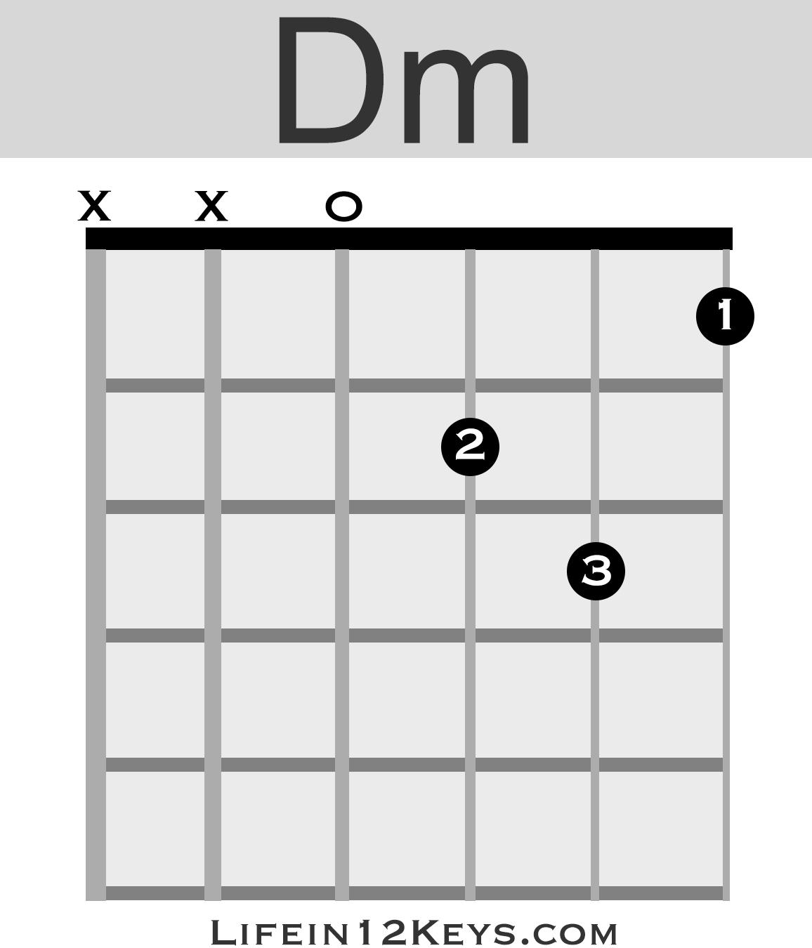 B Minor Guitar Chord 20 Essential Guitar Chords For Beginners Life In 12 Keys