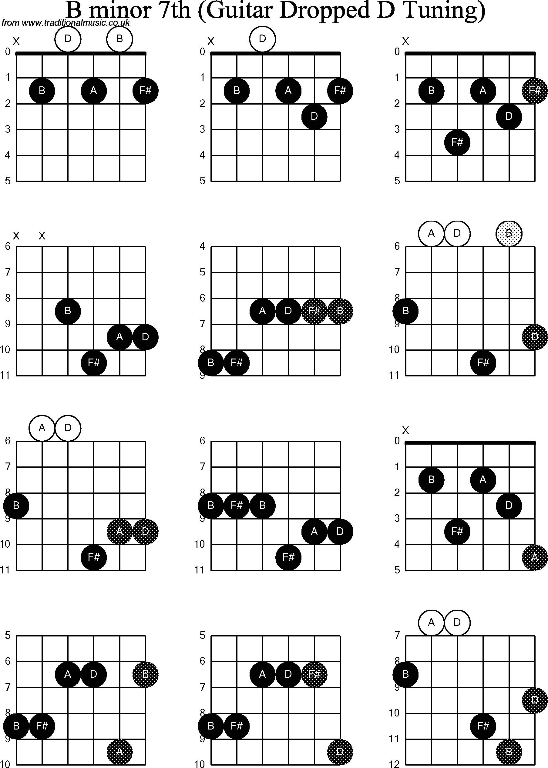 B Minor Guitar Chord B Minor 7 Guitar Chord Accomplice Music