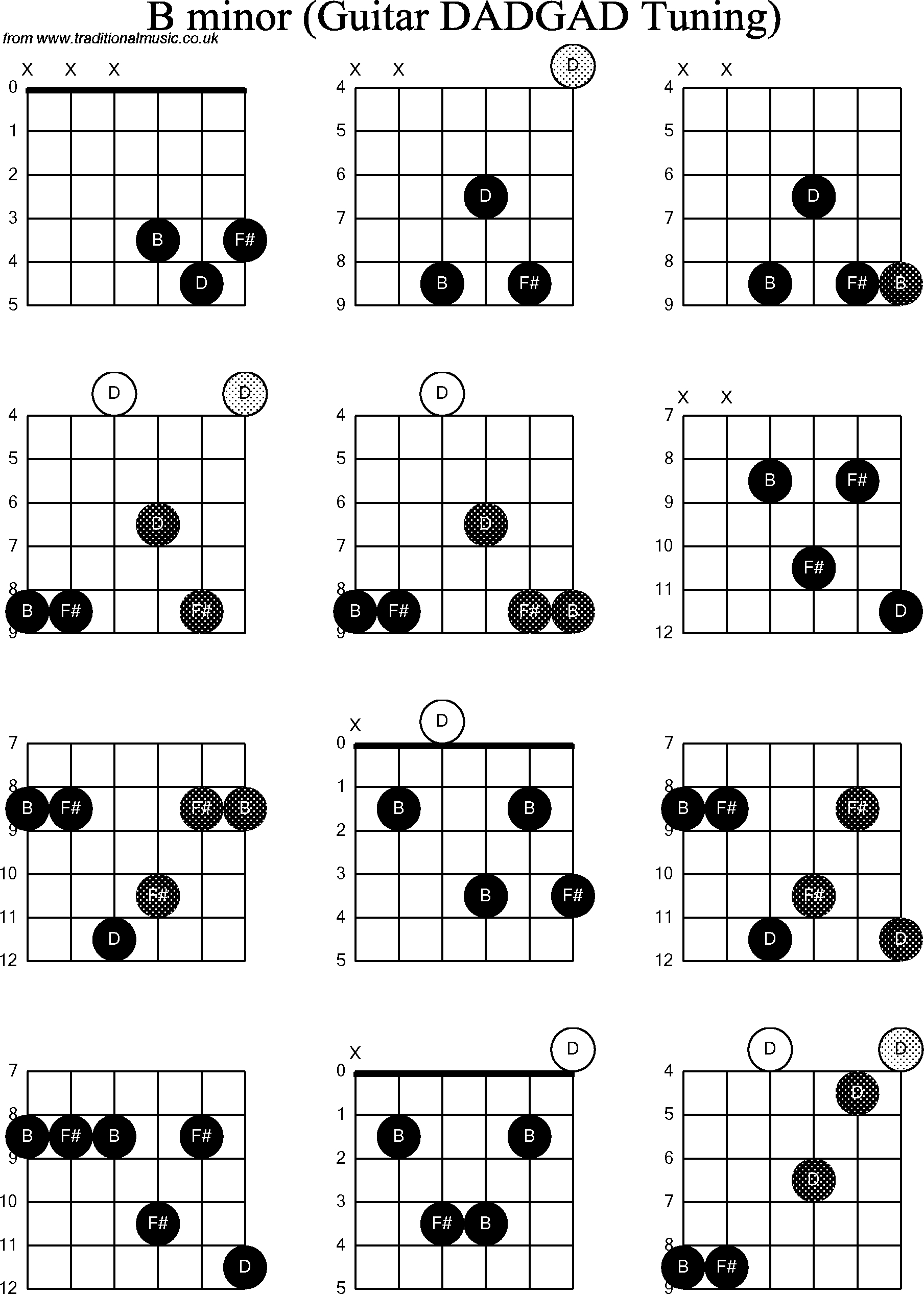 B Minor Guitar Chord Chord Diagrams D Modal Guitar Dadgad B Minor