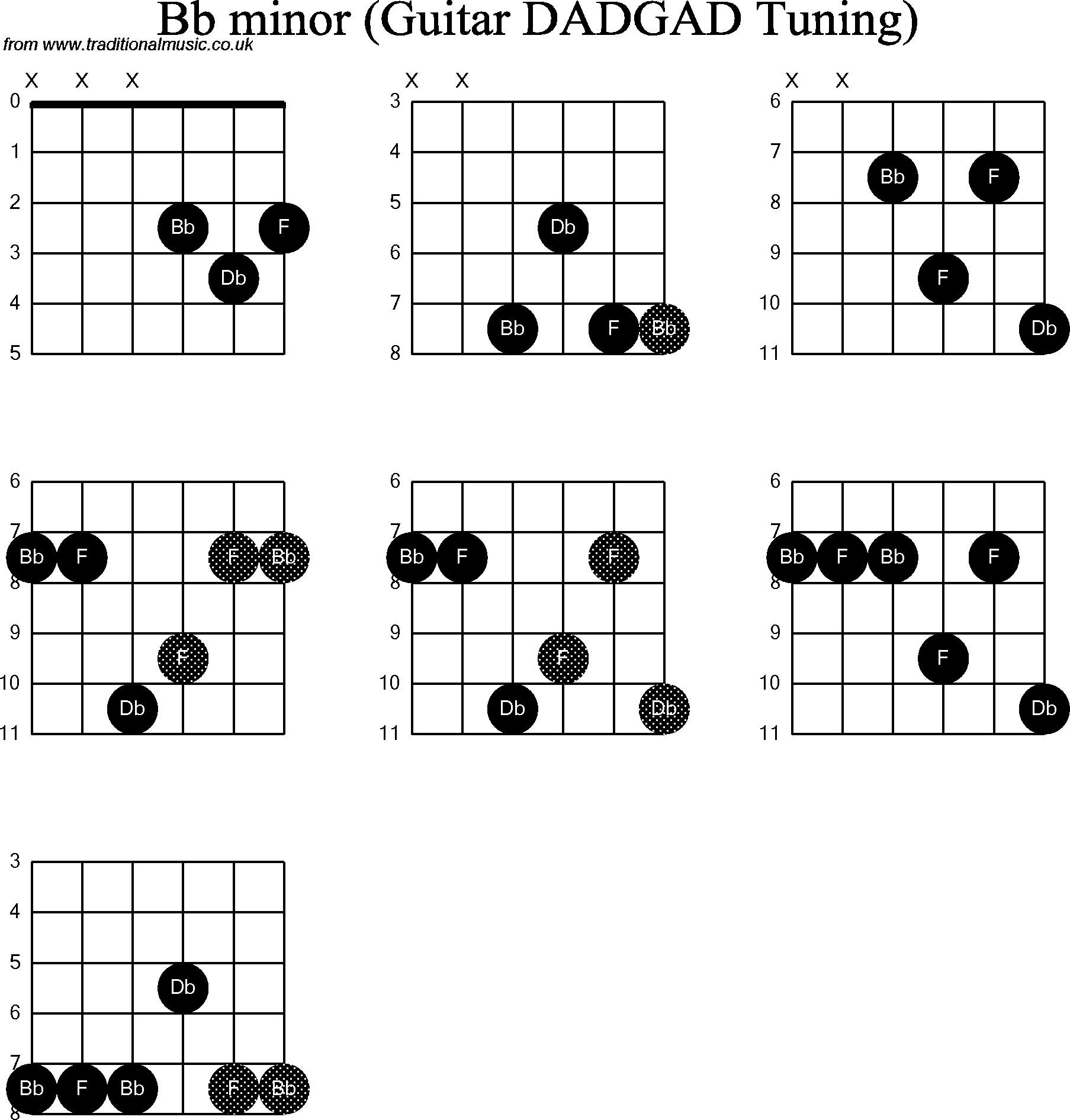 B Minor Guitar Chord Chord Diagrams For Dobro Bb Minor Wiring Diagrams Dash
