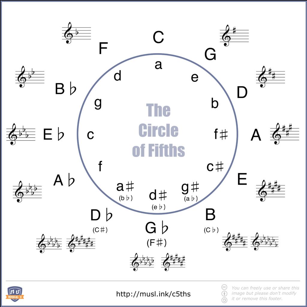 B Minor Guitar Chord Discovering Minor Chord Progressions Musical U