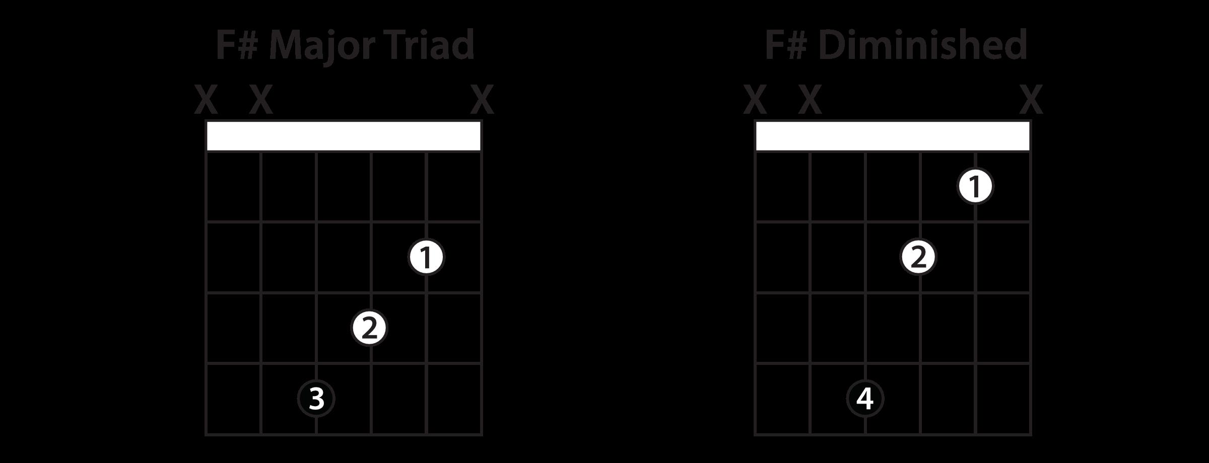 B Minor Guitar Chord Guitar Chords In A Major Key Guitar Lesson
