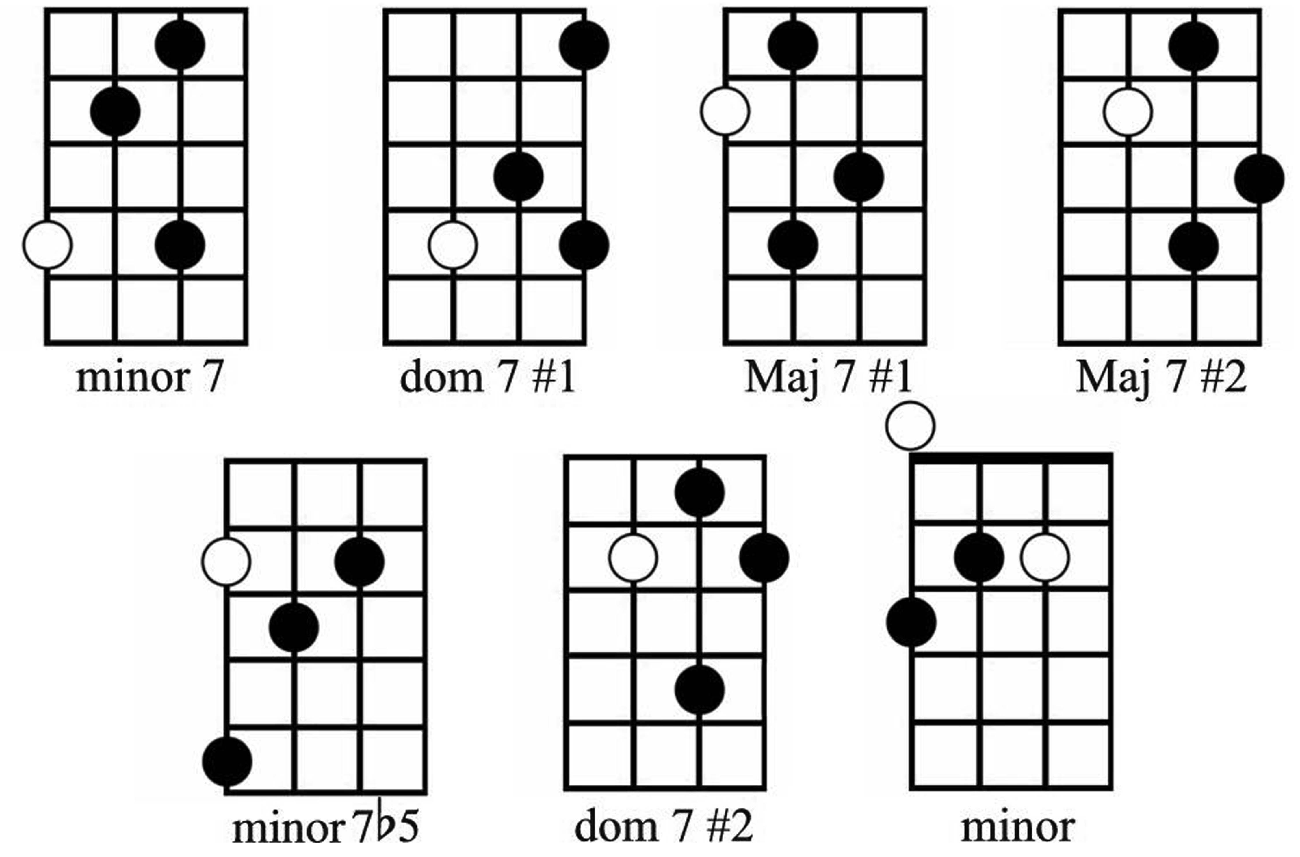 Bass Guitar Chords Fretboard Bass Fundamentals