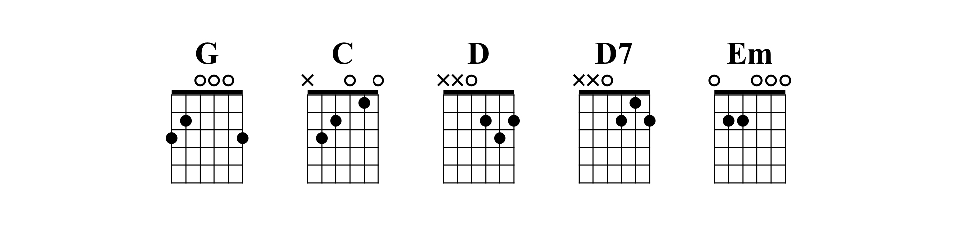 Brown Eyed Girl Chords Top 5 Easy Songs To Learn On Guitar