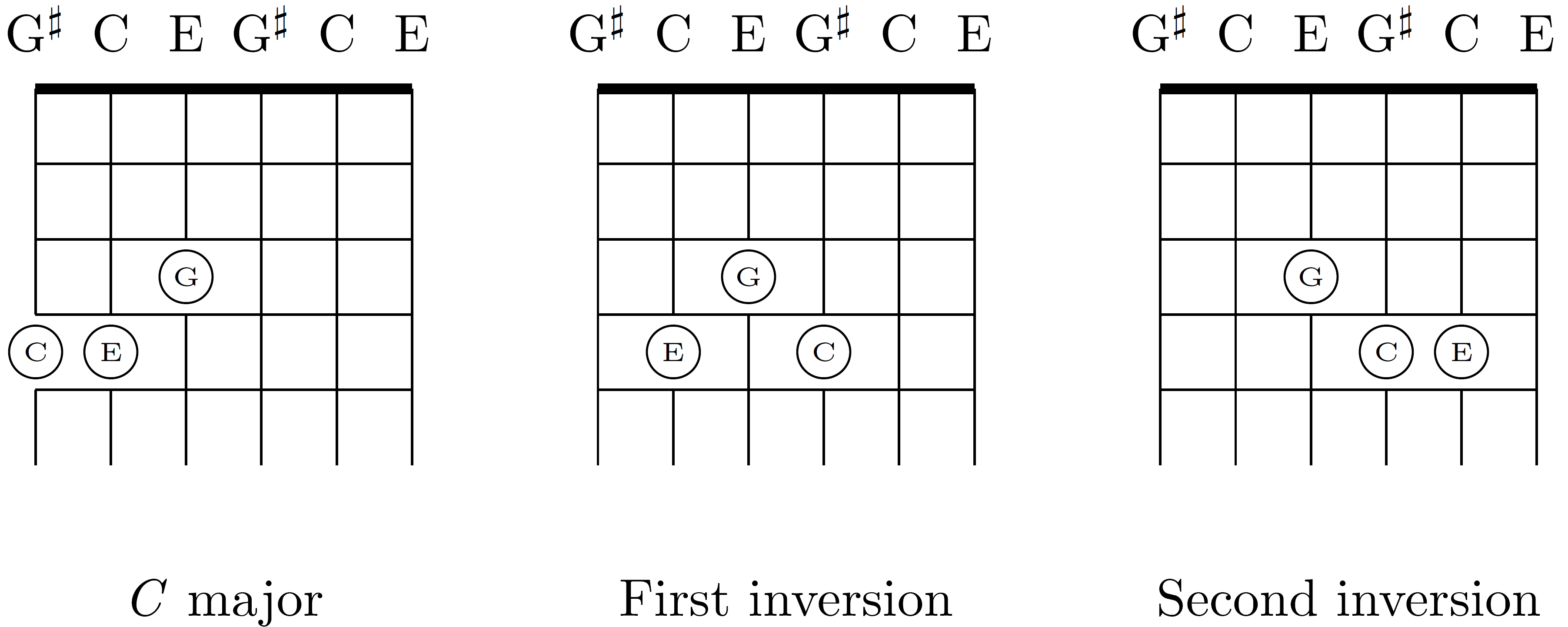 C Chord Guitar C Chord Inverted Diagram Wiring Diagram General