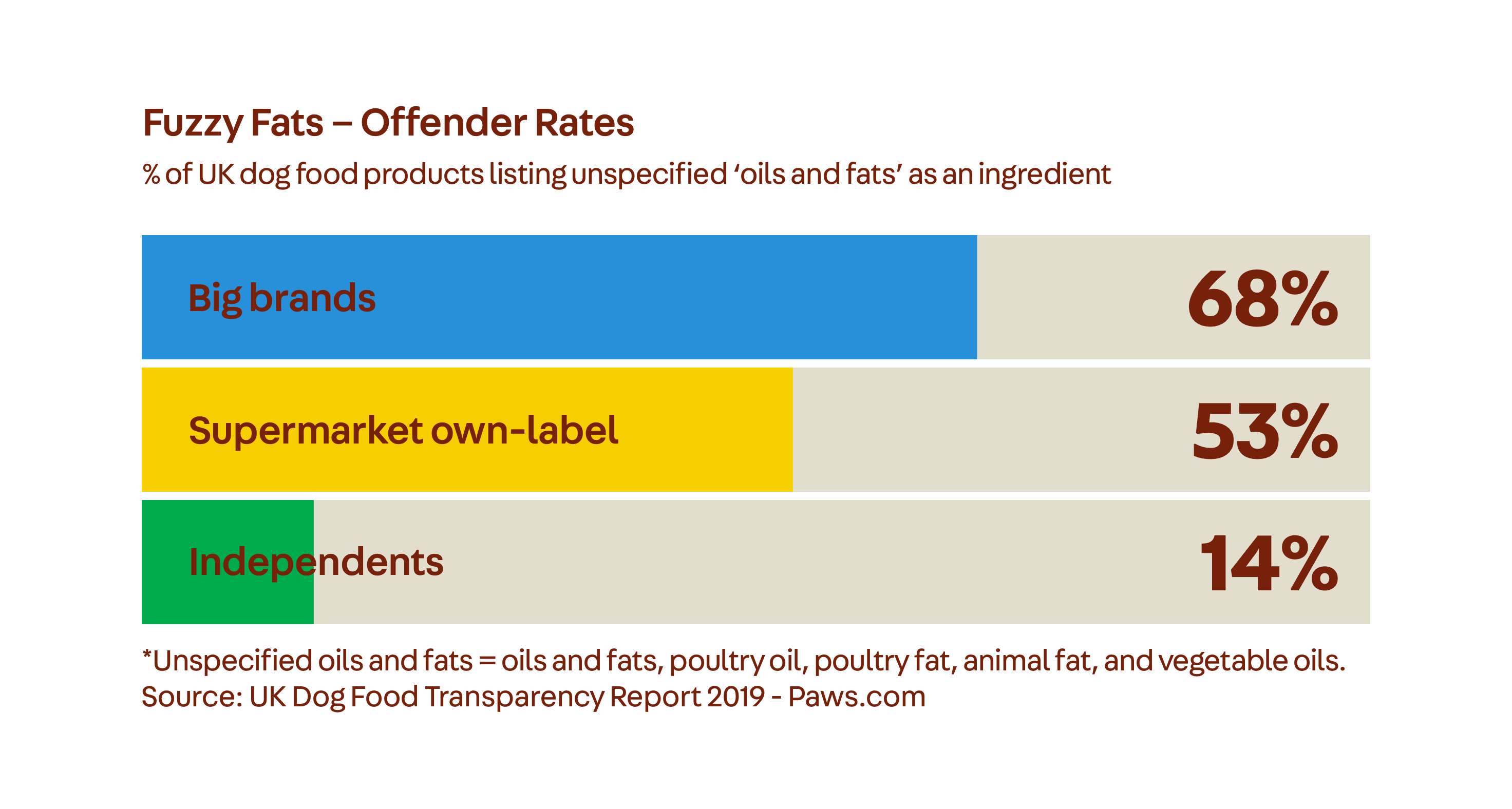 Dirty Paws Chords Dog Food Transparency Report Paws