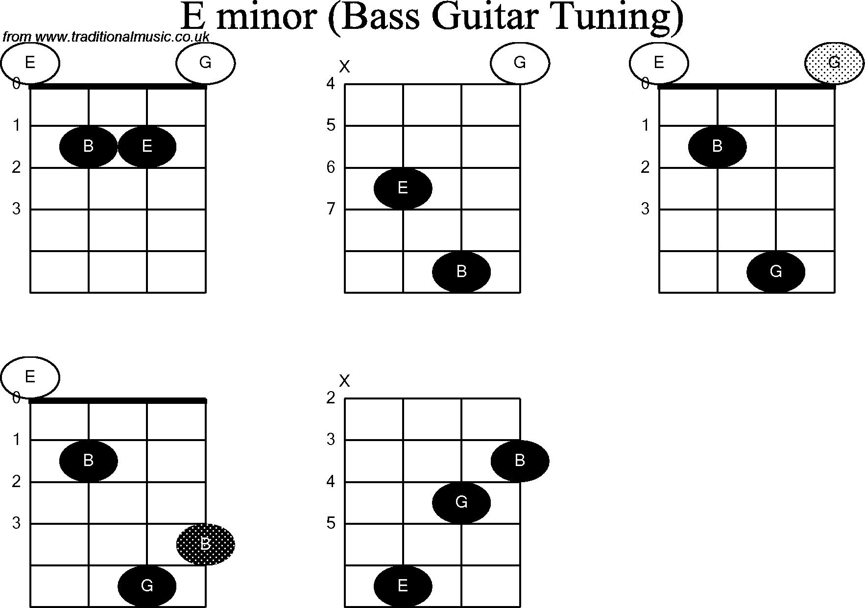 E Minor Chord Bass Guitar Chord Diagrams For E Minor