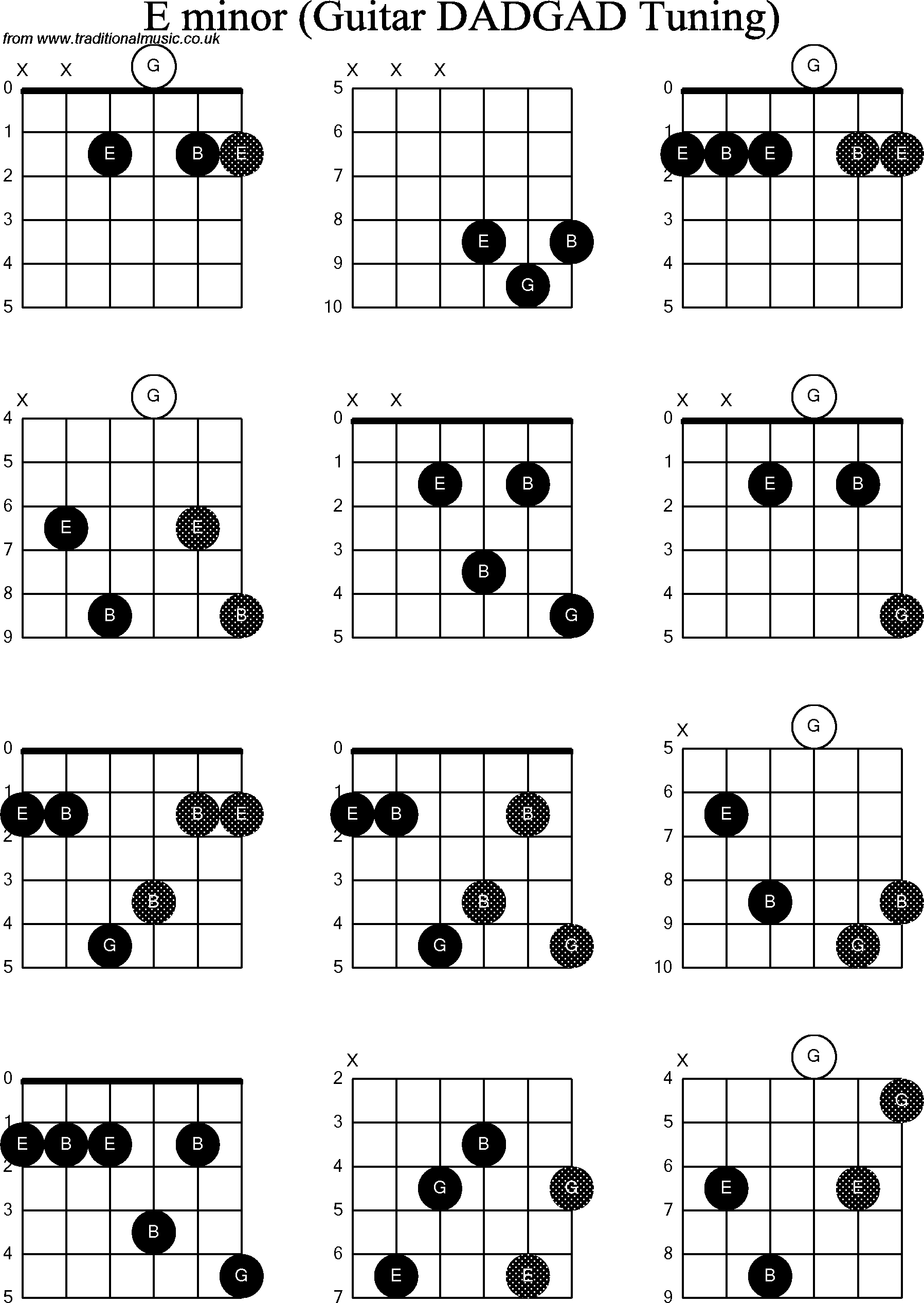 E Minor Chord Chord Diagrams D Modal Guitar Dadgad E Minor