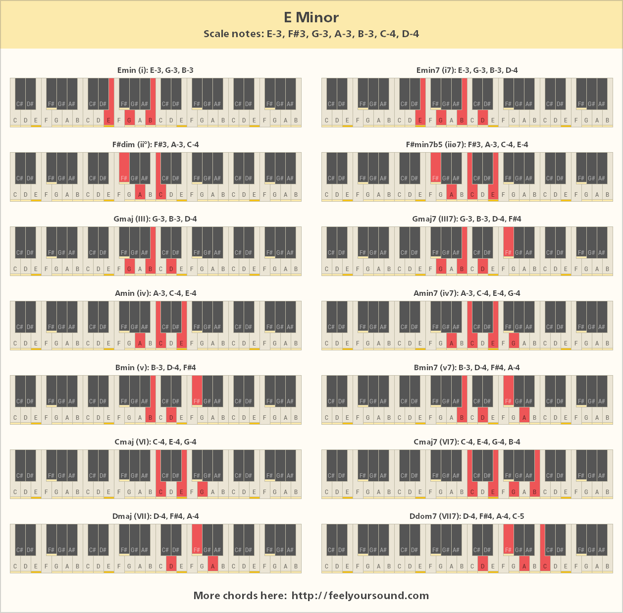 E Minor Chord Chords And Scale Notes Of E Minor