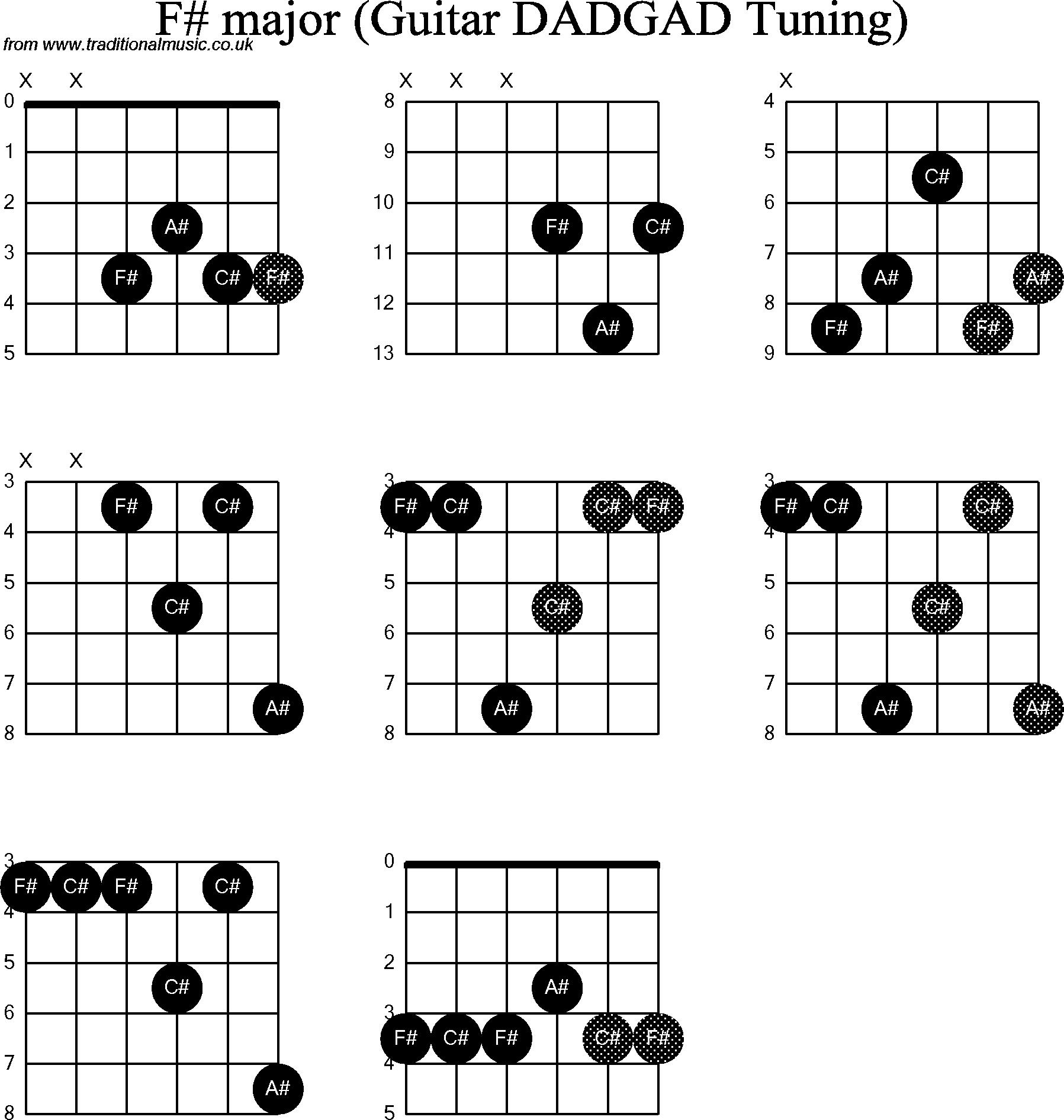 F# Guitar Chord Chord Diagrams D Modal Guitar Dadgad F Sharp