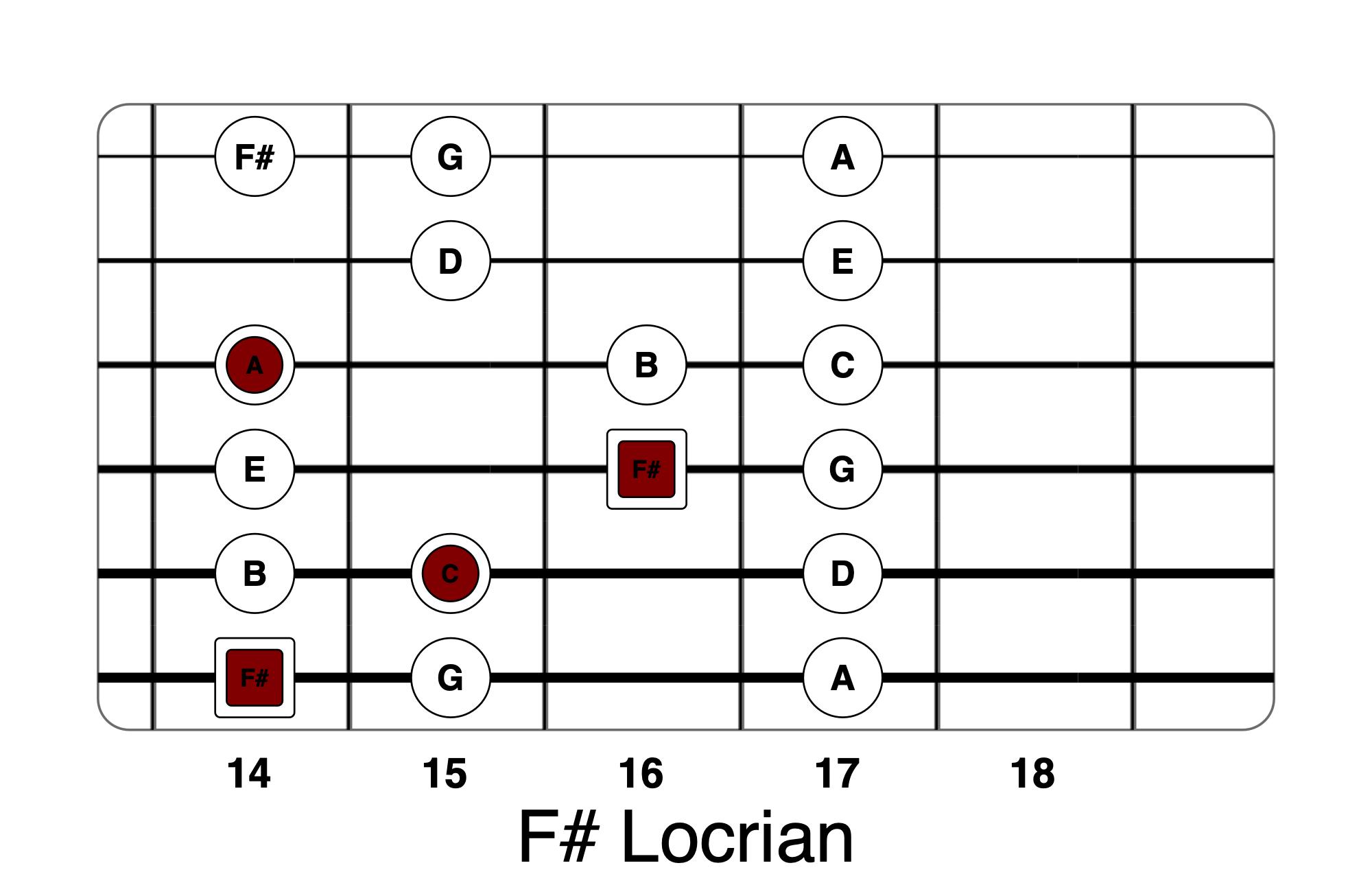 F# Guitar Chord F Locrian Fdim Life In 12 Keys