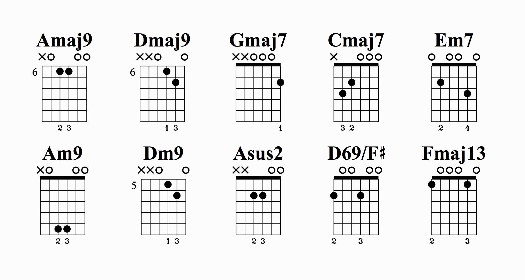 F# Guitar Chord F Minor Chords Accomplice Music