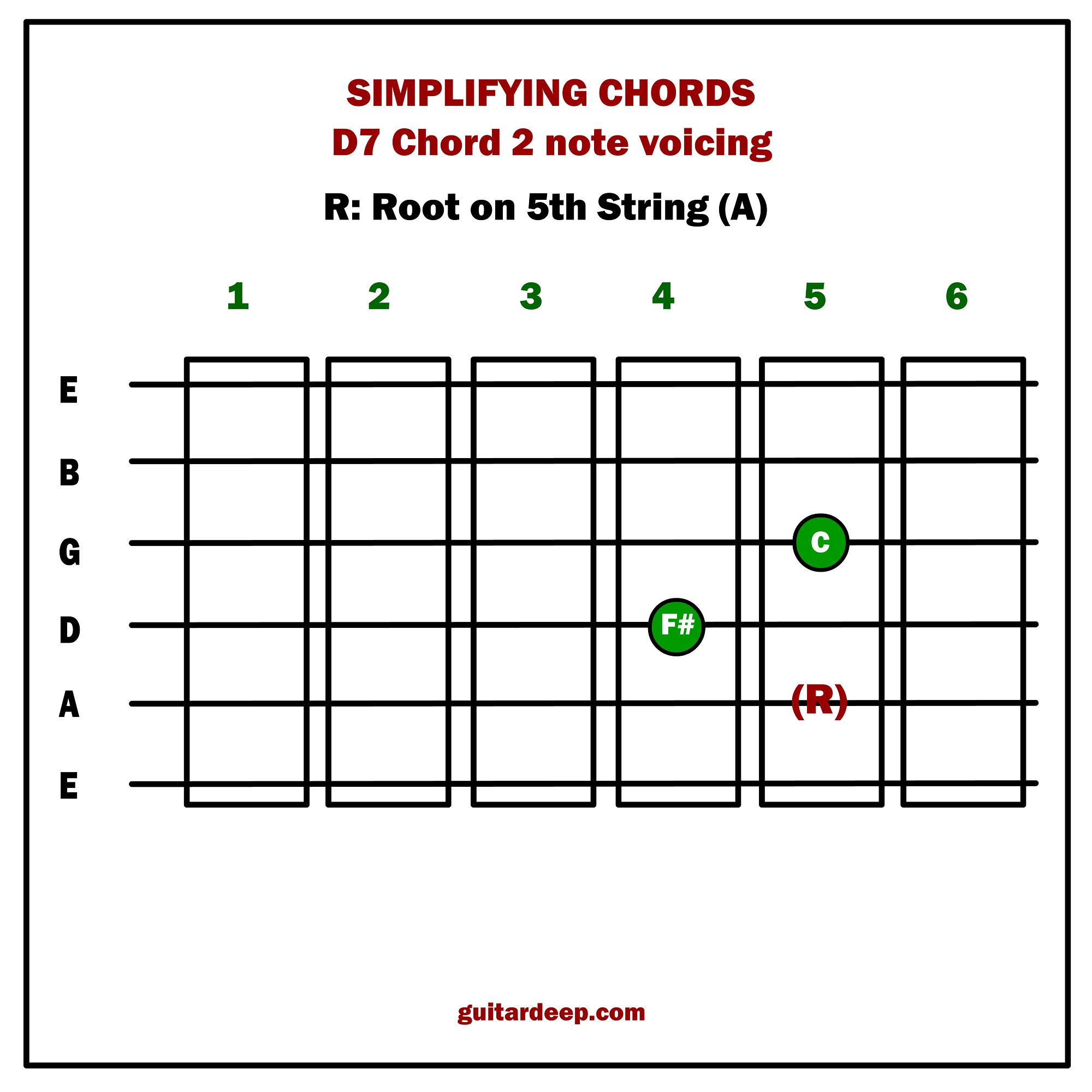 F# Guitar Chord Lesson 07 Simplifying Guitar Chords Part 02 Guitar Deep