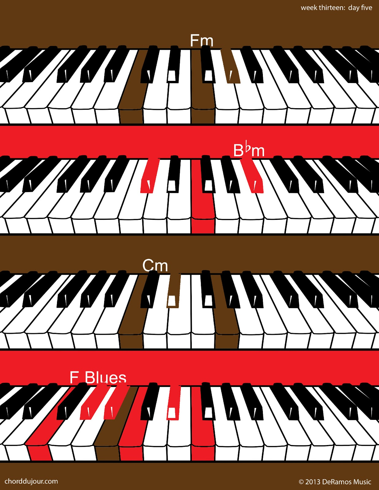 F M Piano Chord Chord Du Jour Three Chords F Blues Scale For Guitar And For