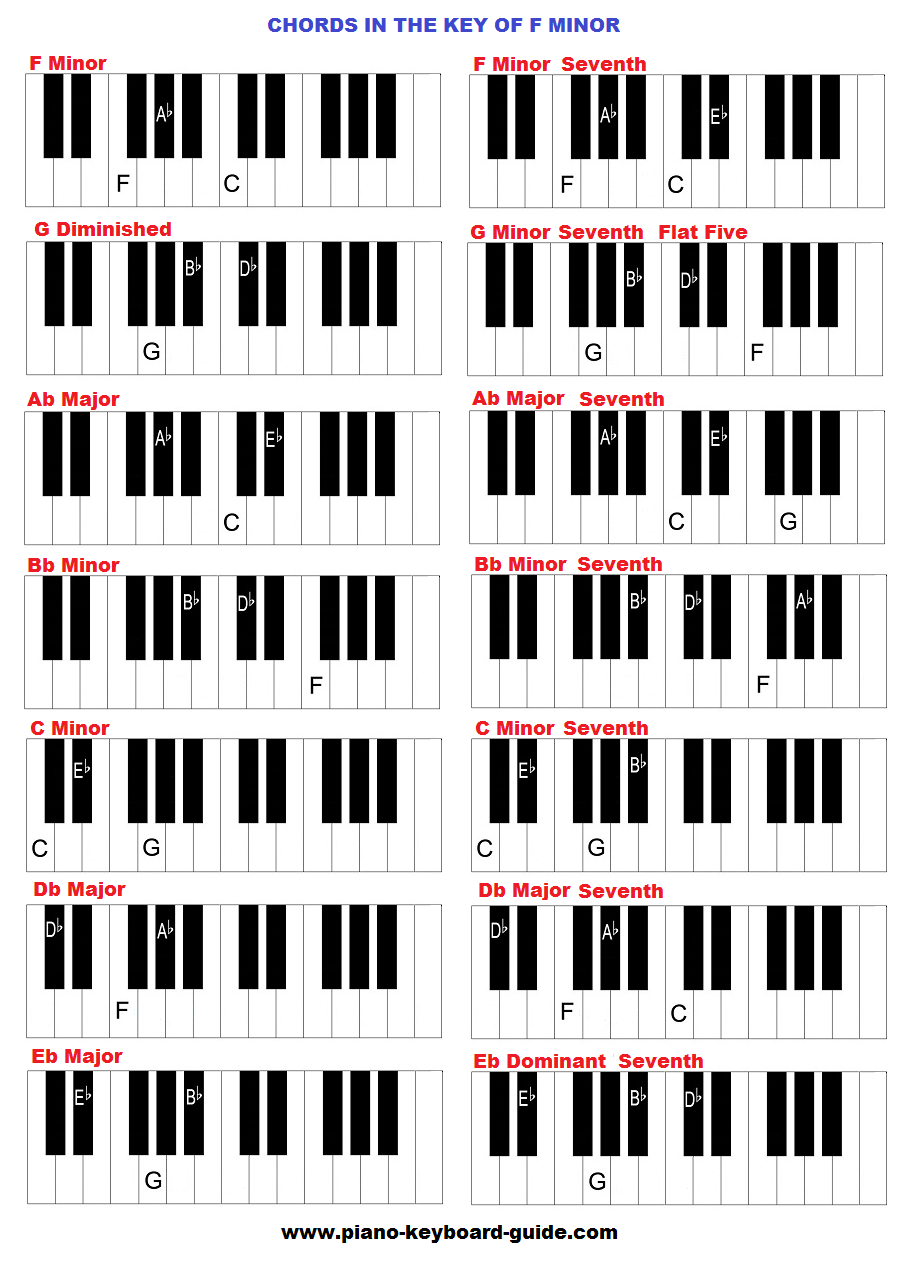 F M Piano Chord Chords In The Key Of F Minor