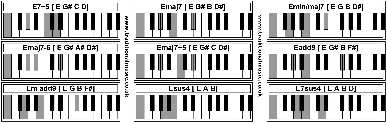 F M Piano Chord Piano Chords E75 Emaj7 Eminmaj7 Emaj7 5 Emaj75 Eadd9 Em Add9