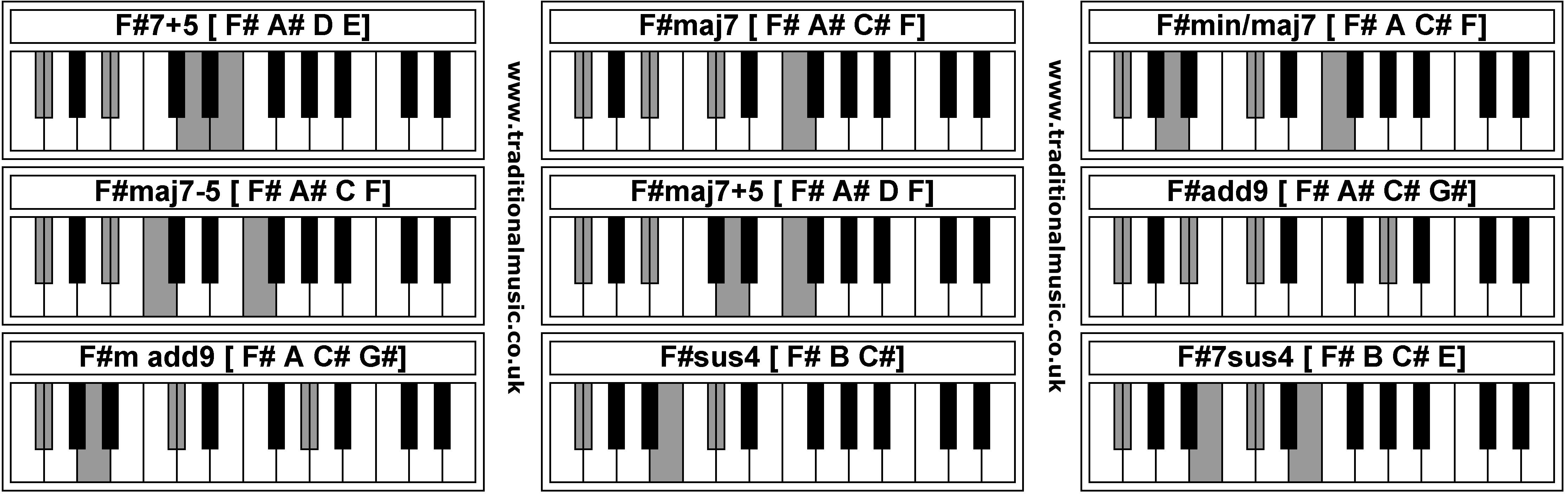 F M Piano Chord Piano Chords F75 Fmaj7 Fminmaj7 Fmaj7 5 Fmaj7