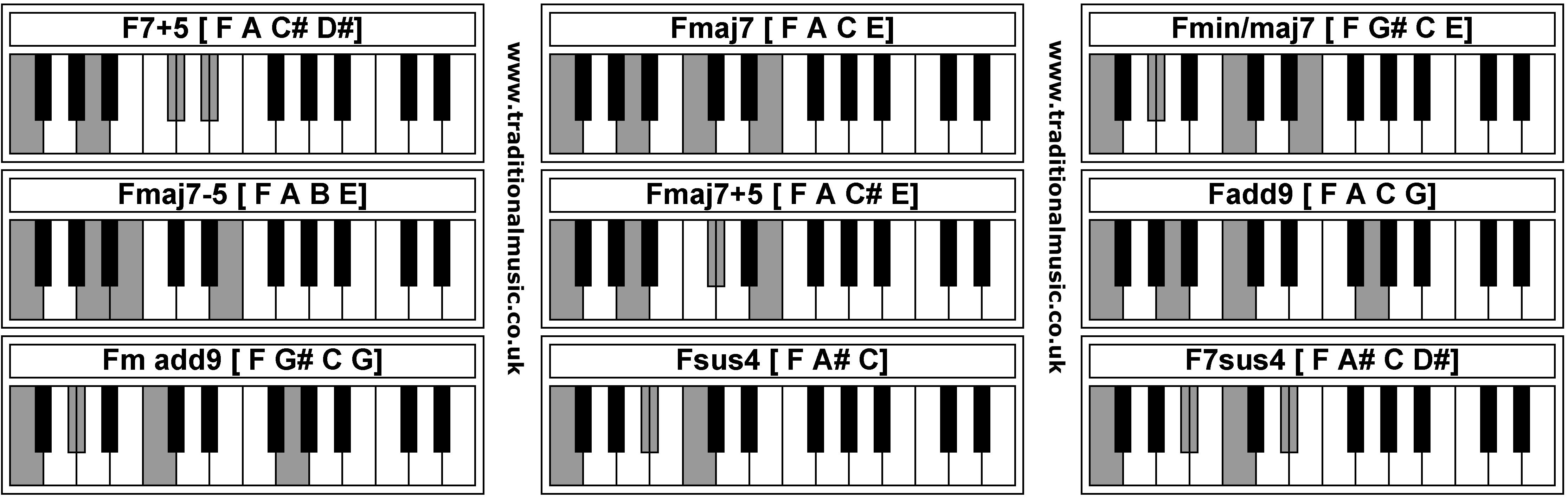 F M Piano Chord Piano Chords F75 Fmaj7 Fminmaj7 Fmaj7 5 Fmaj75 Fadd9 Fm Add9