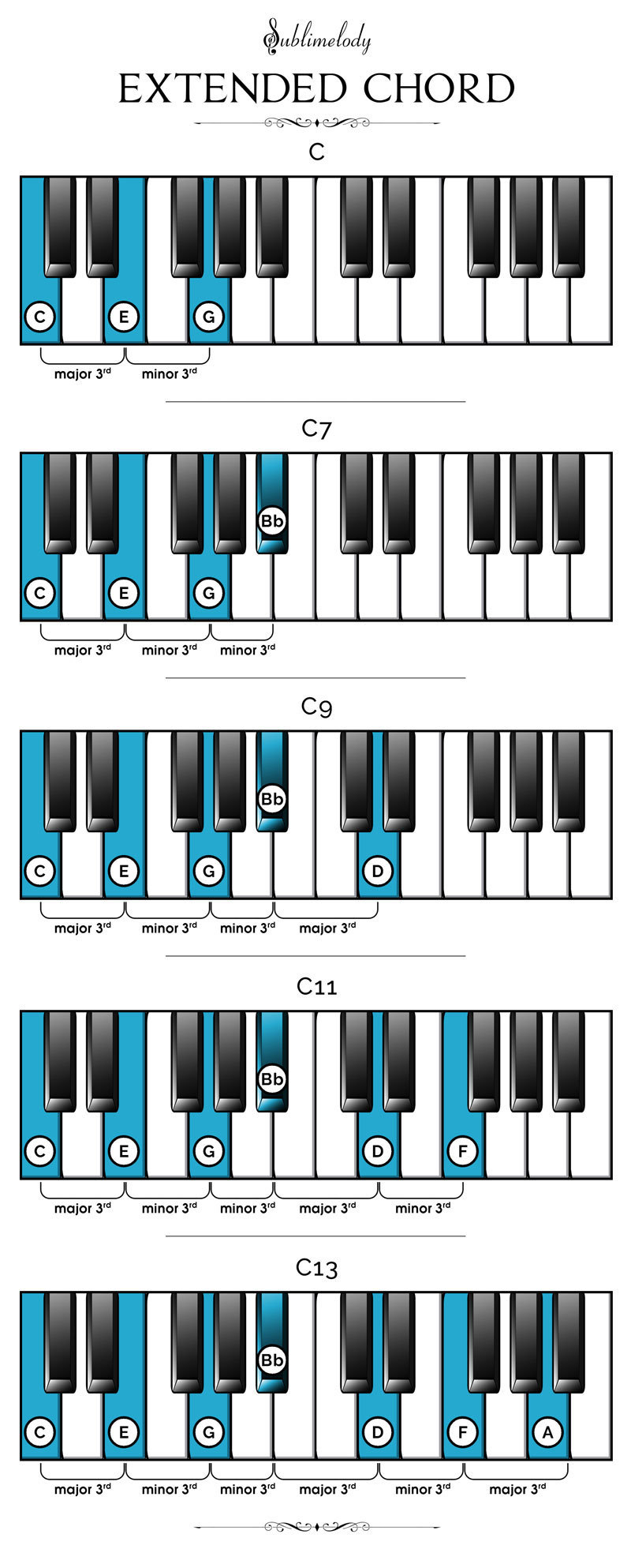 F M Piano Chord Piano Chords The Definitive Guide 2018 Sublimelody