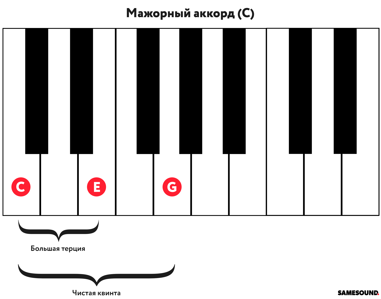 F# Piano Chord 15 Samesound