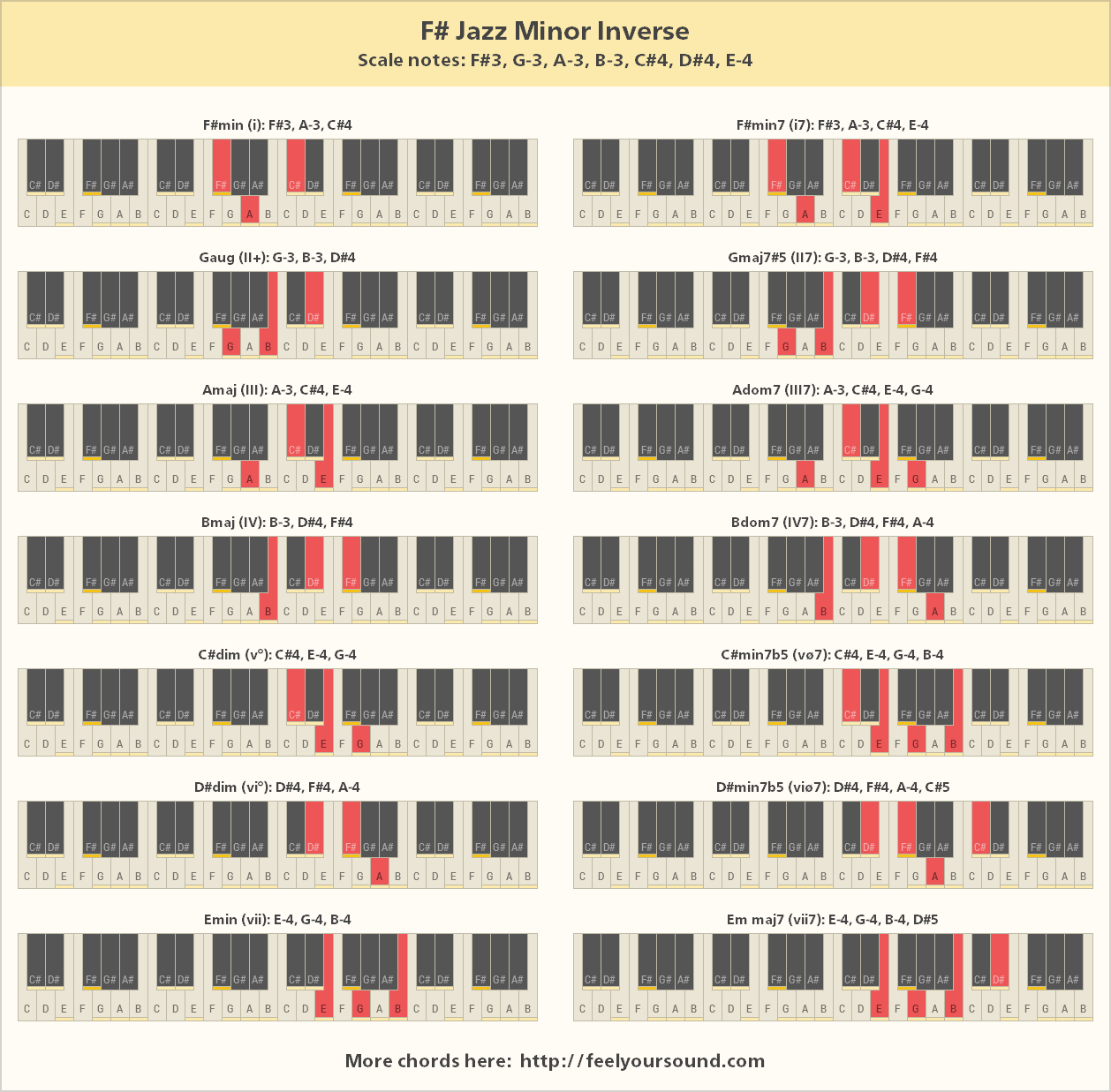 F# Piano Chord Chords And Scale Notes Of F Jazz Minor Inverse