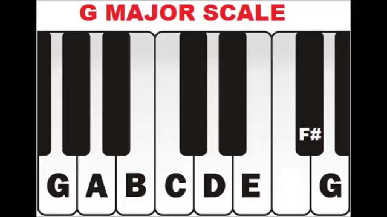 F# Piano Chord Free Piano Chords Chart Diminished And Augmented Chords