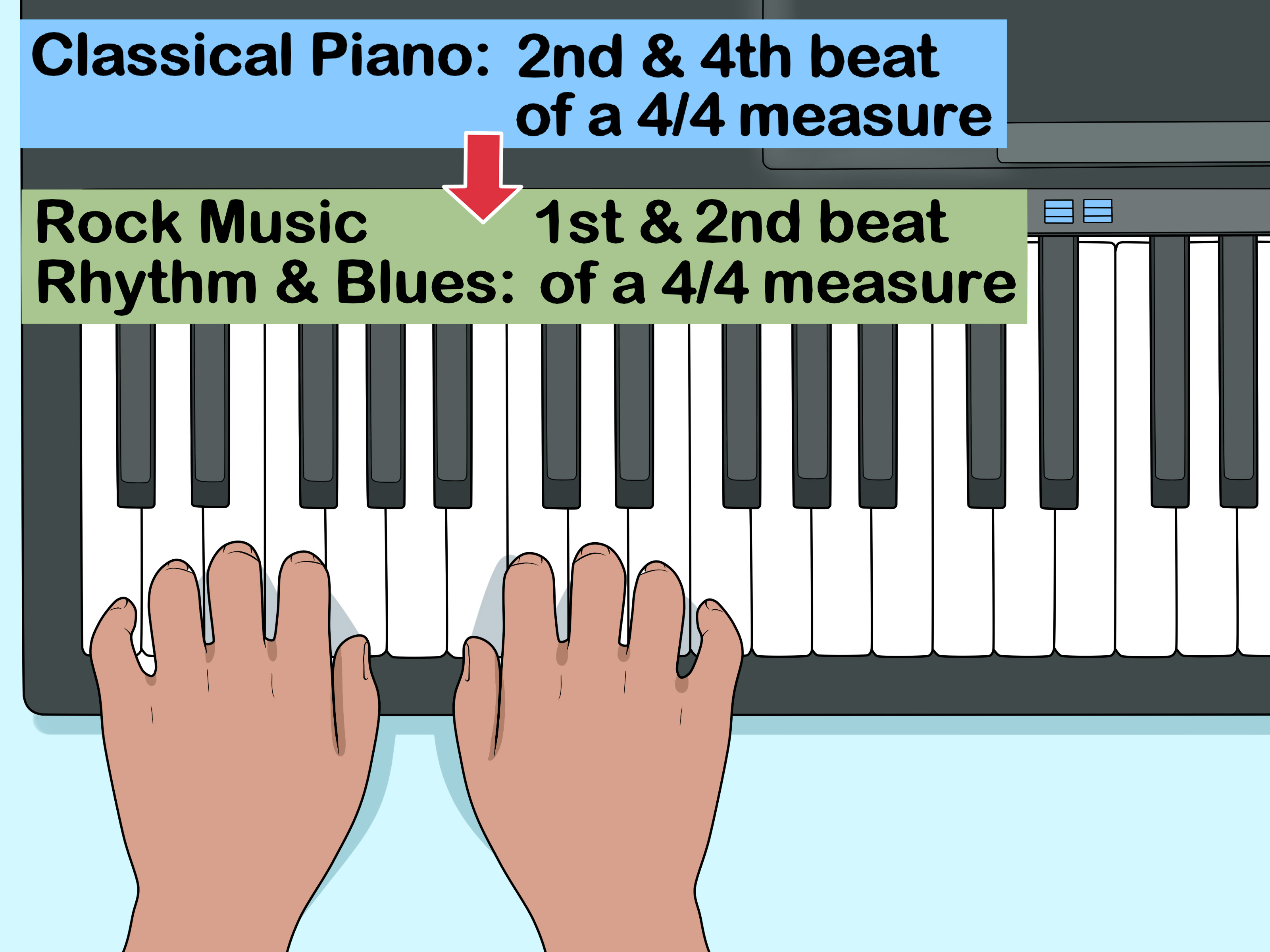 F# Piano Chord How To Play Bassline When Playing The Piano 8 Steps