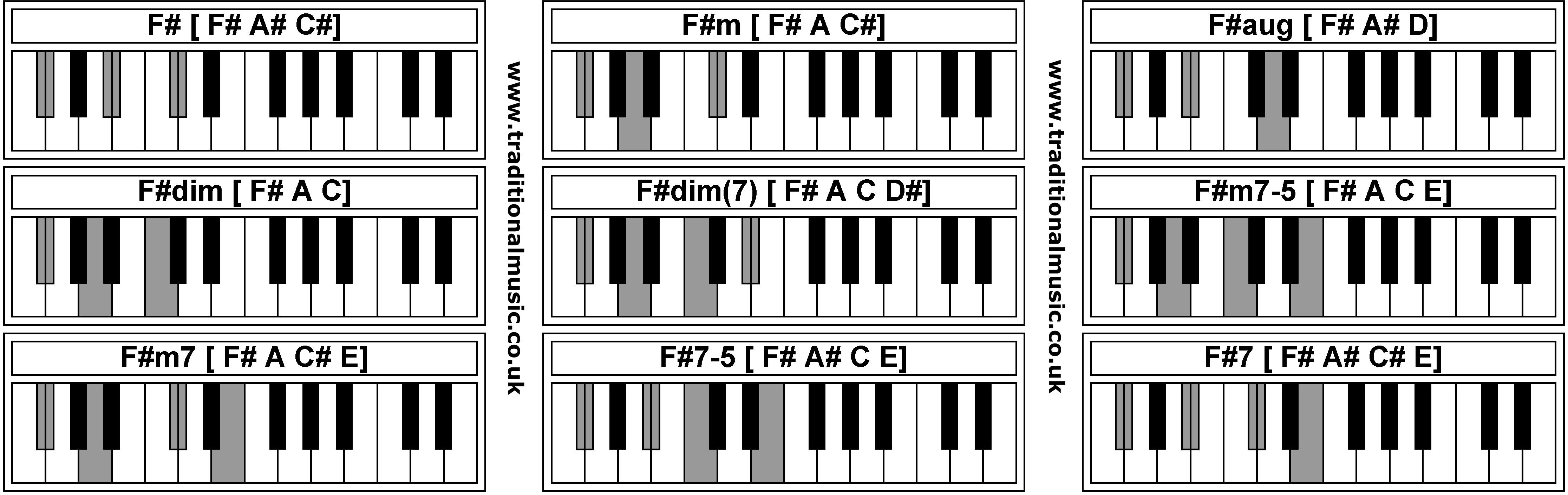 F# Piano Chord Piano Chords F Fm Faug Fdim Fdim Fm7 5 Fm7