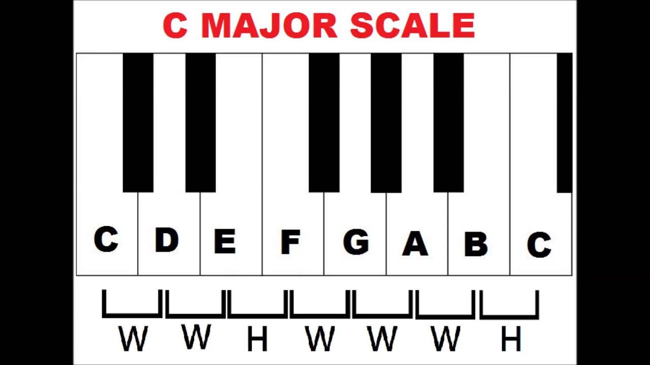 F# Piano Chord Piano Music Scales Major Minor Piano Scales