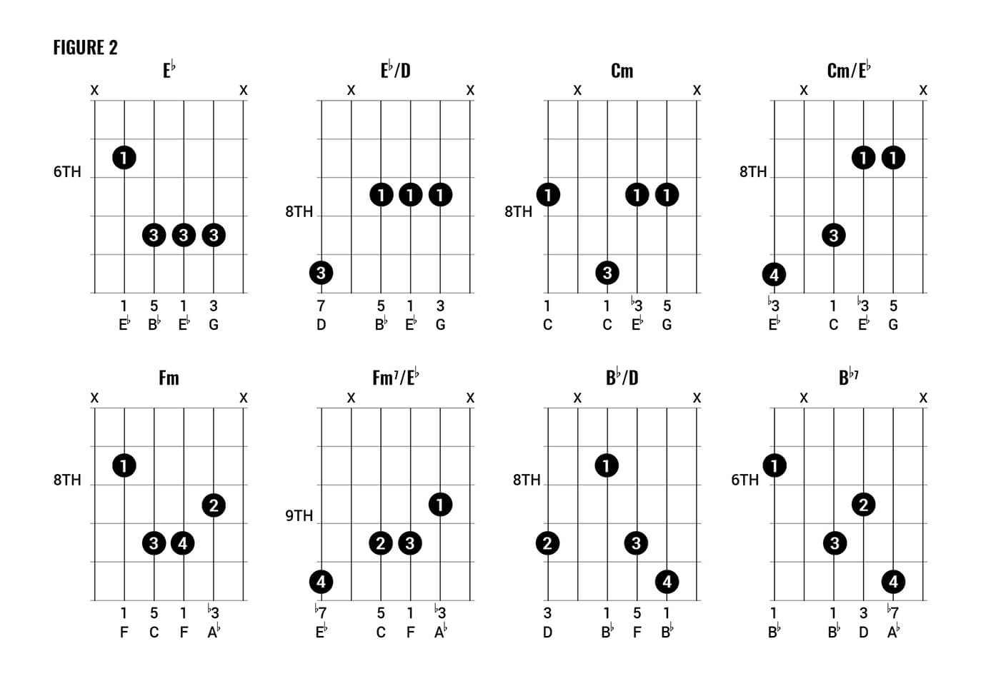 Four Chord Song Chord Clinic How To Play Queen Style Chords Part One