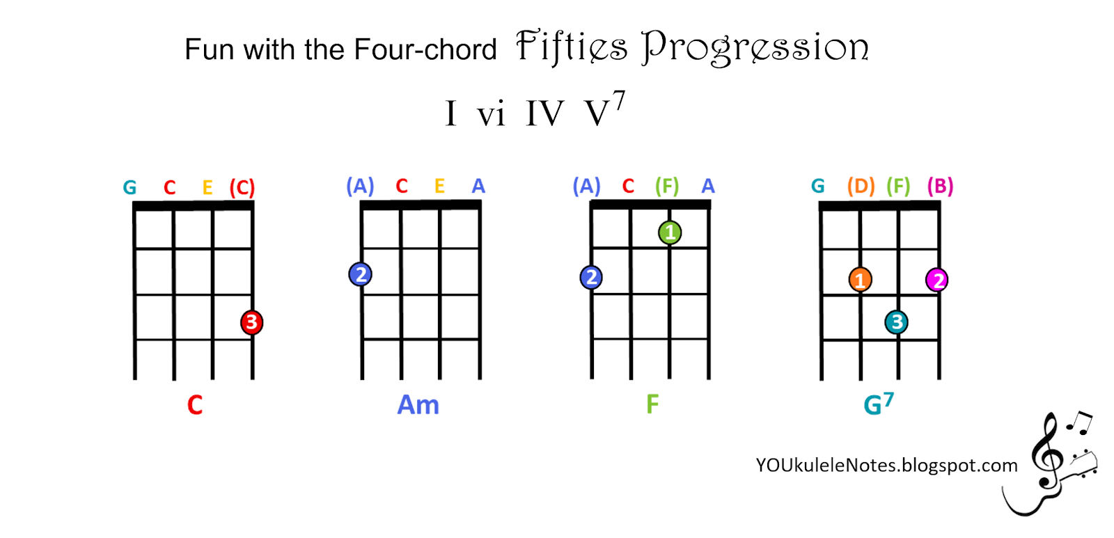 Four Chord Song Jeris Youkulele Notes Four Chord Fun With The Fifties Progression