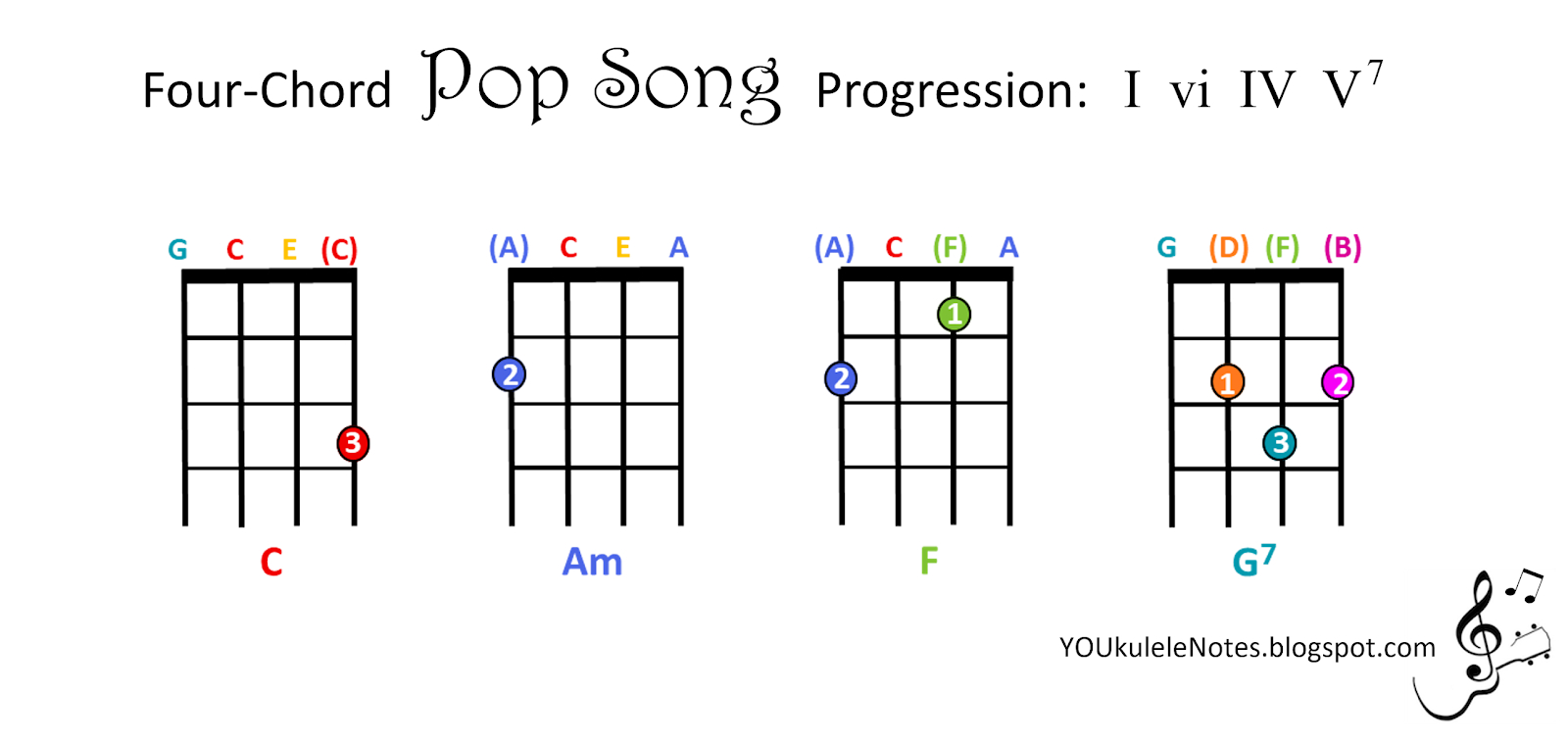Four Chord Song Jeris Youkulele Notes Four Chord Pop Progression