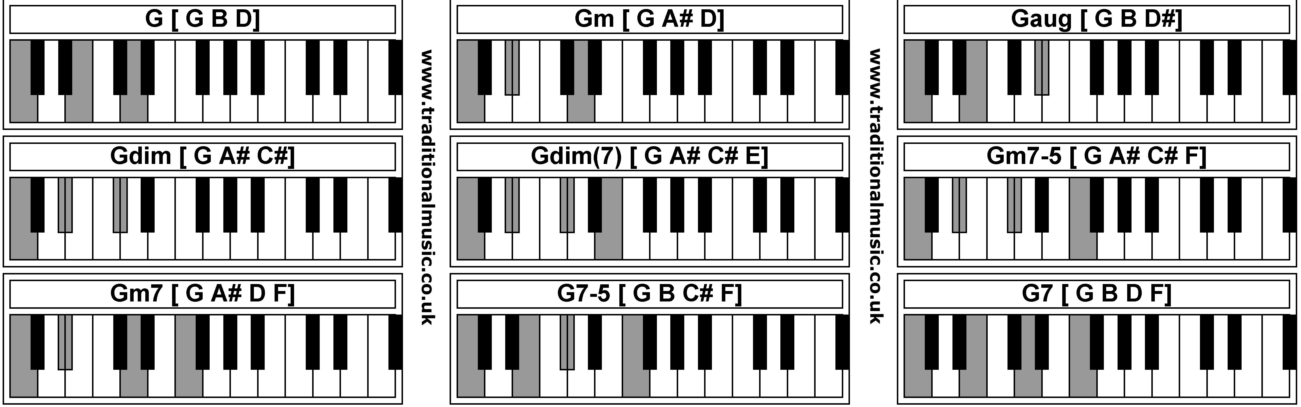 G Chord Piano Piano Chords G Gm Gaug Gdim Gdim Gm7 5 Gm7 G7 5 G7
