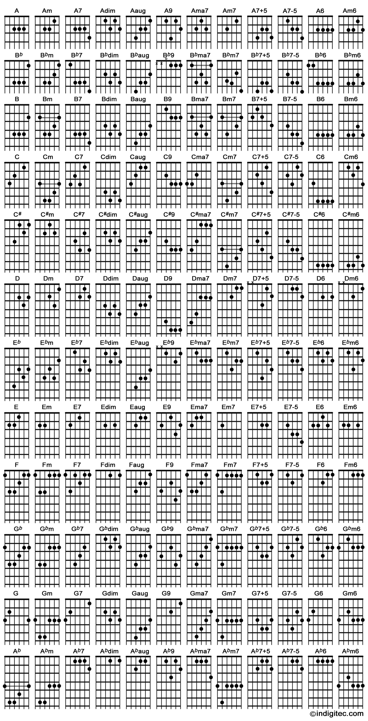 Guitar Chord Chart Chord Chart Indigitec Guitar Studio