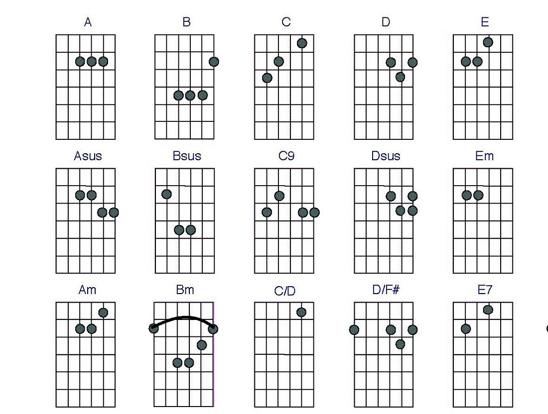 Guitar Chord Chart Guitar Cjords Charts Printable Activity Shelter