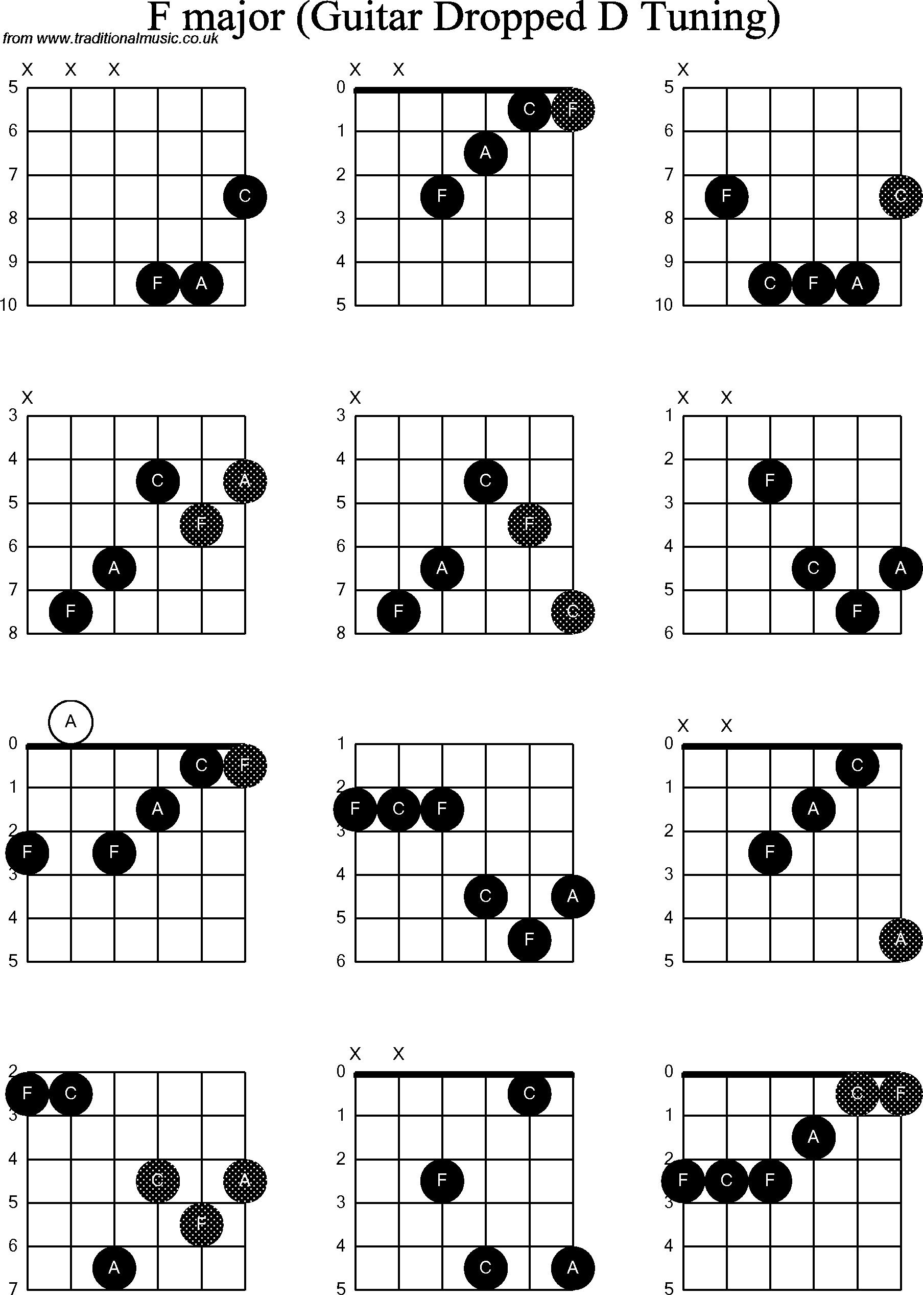 Guitar Chord Chart Guitar Cord Diagram Wiring Diagram