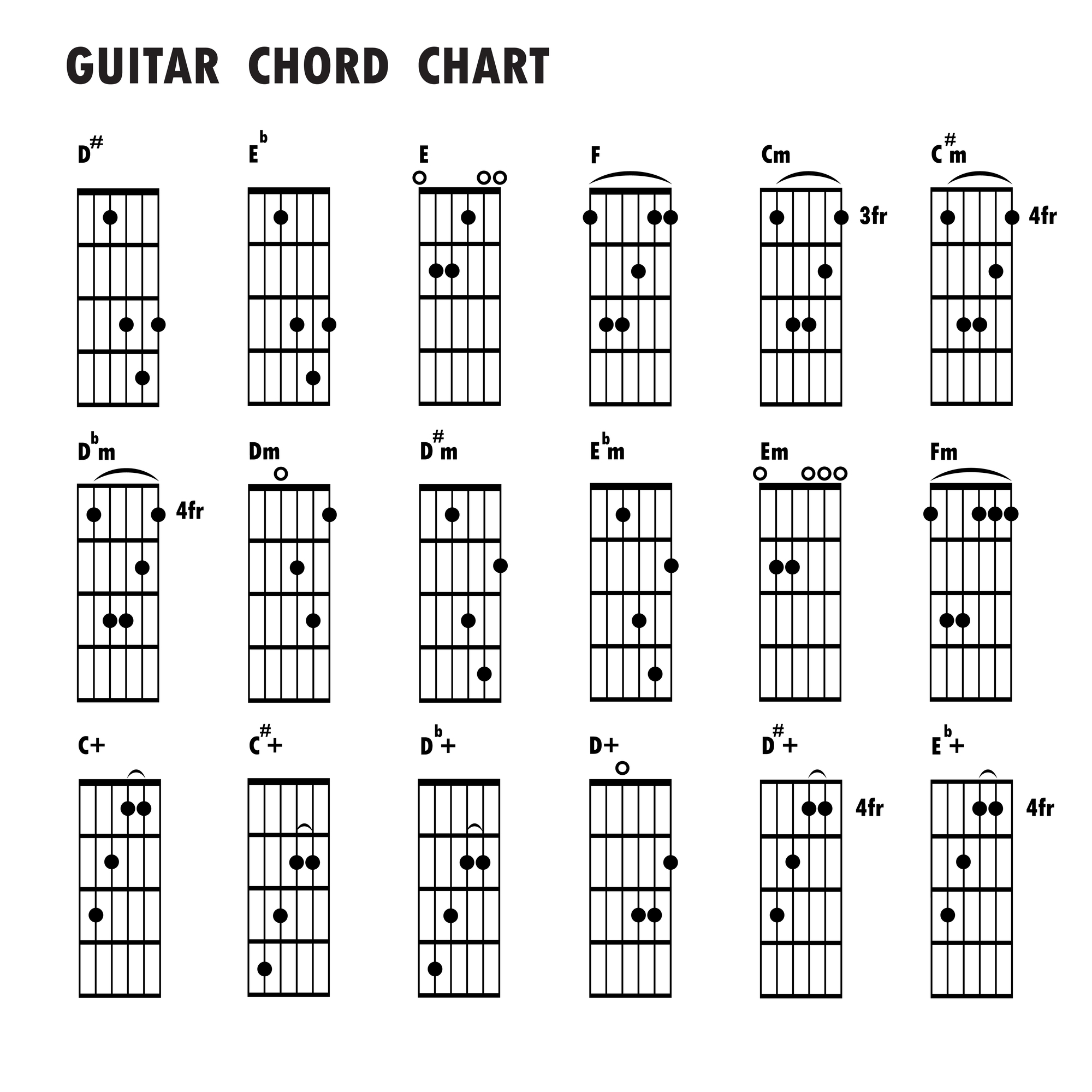 Guitar Chords Chart A Comprehensive Guide To Reading Guitar Chord Diagrams
