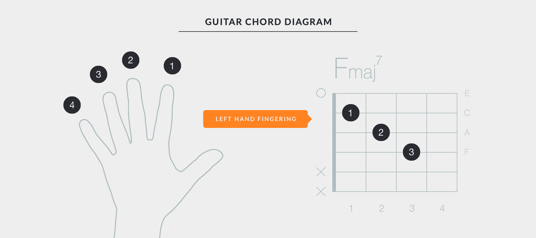 Guitar Chords For Beginners 10 Tips How To Play The Guitar With Good Technique
