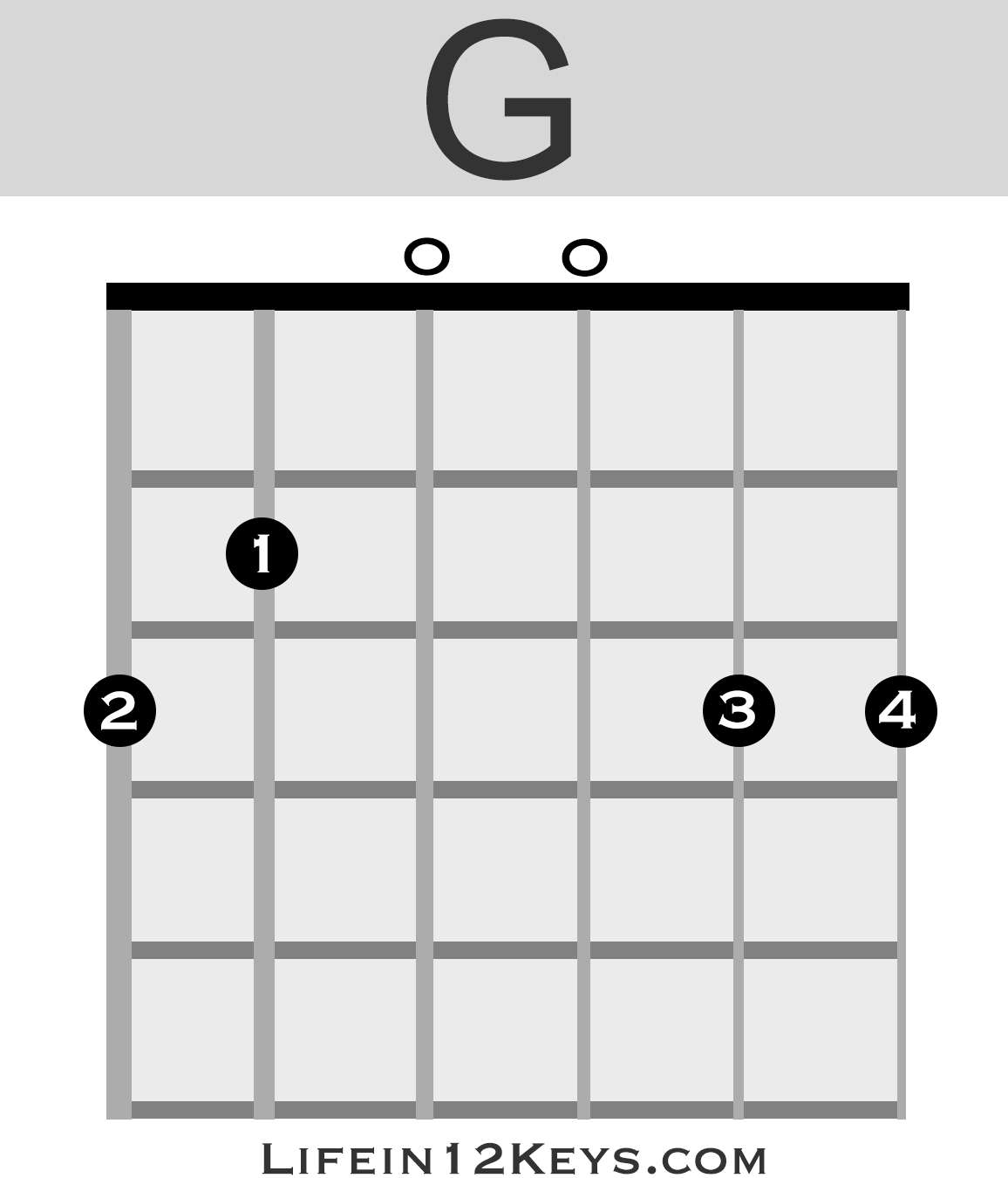 Guitar Chords For Beginners 20 Essential Guitar Chords For Beginners Life In 12 Keys