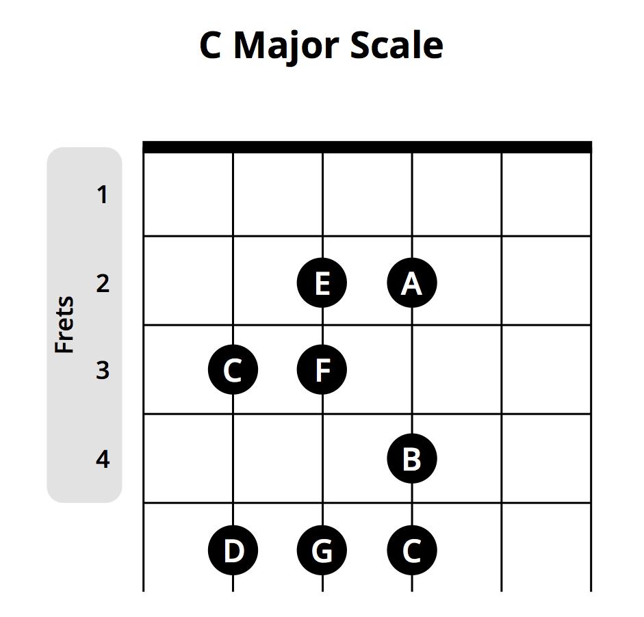 Guitar Chords For Beginners Most Popular Beginner Guitar Chords Chart Musician Tuts