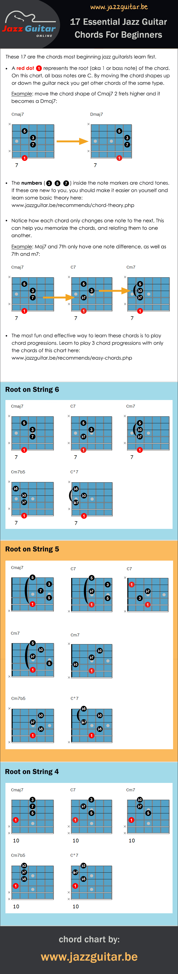 Guitar Chords For Beginners Top 17 Easy Jazz Guitar Chords For Beginners Chord Chart