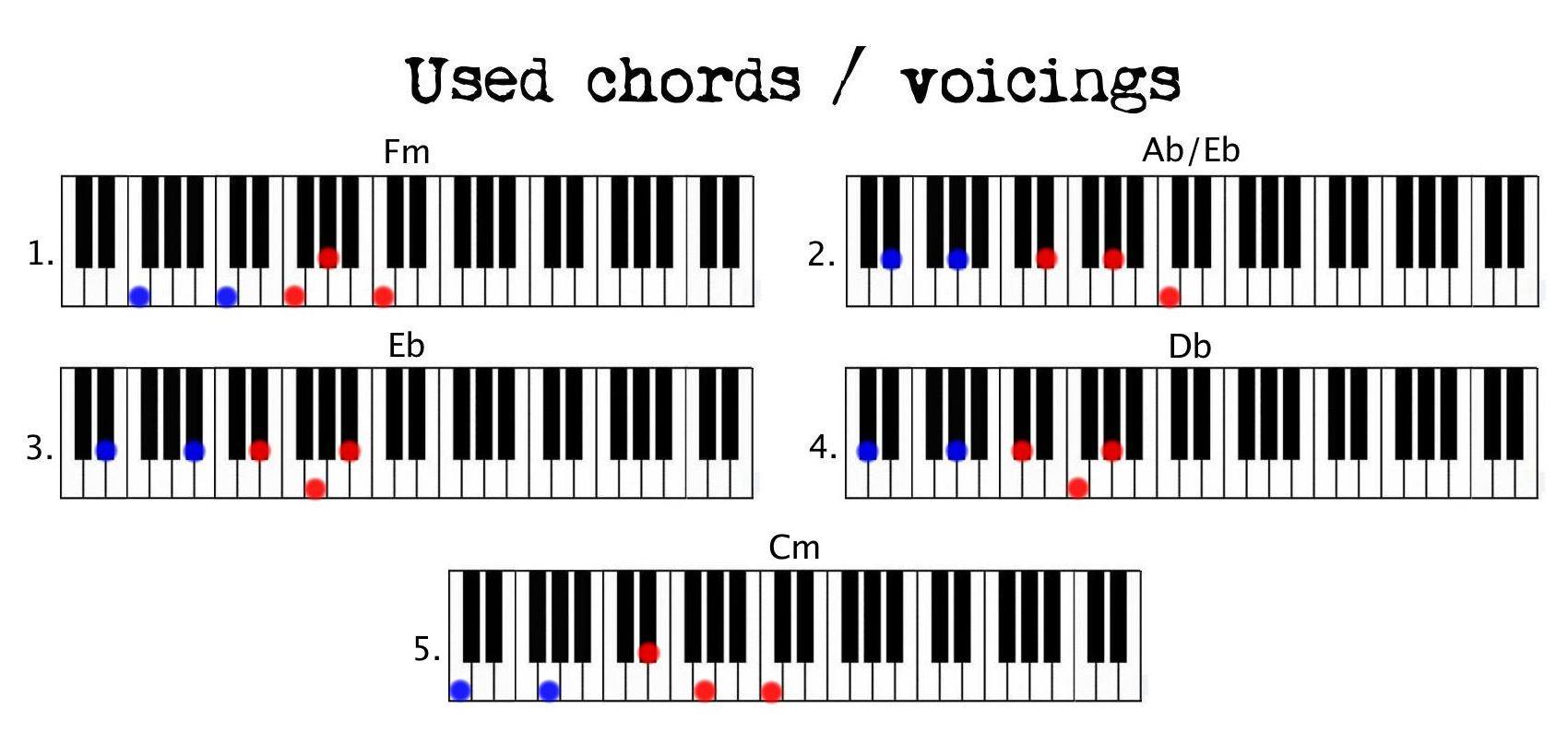 Hello Piano Chords Hello Adele Coen Modder