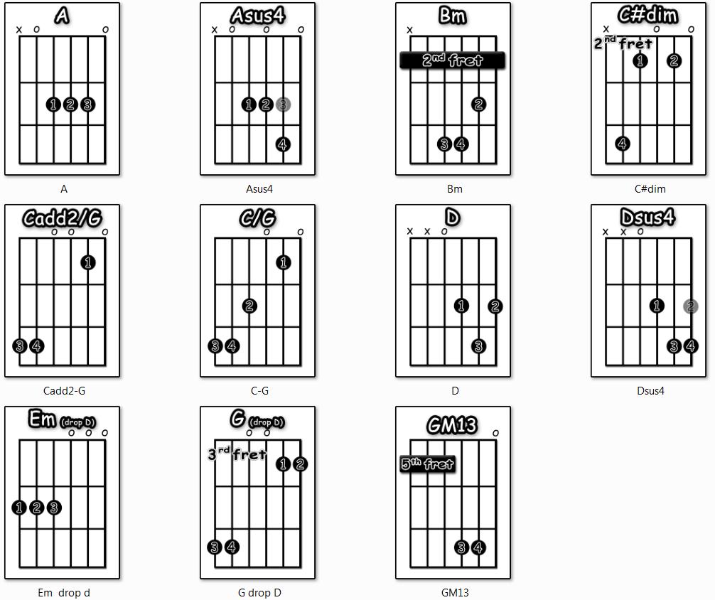 I Won T Give Up Chords I Wont Give Up Jason Mraz Guitar Tutorial Video