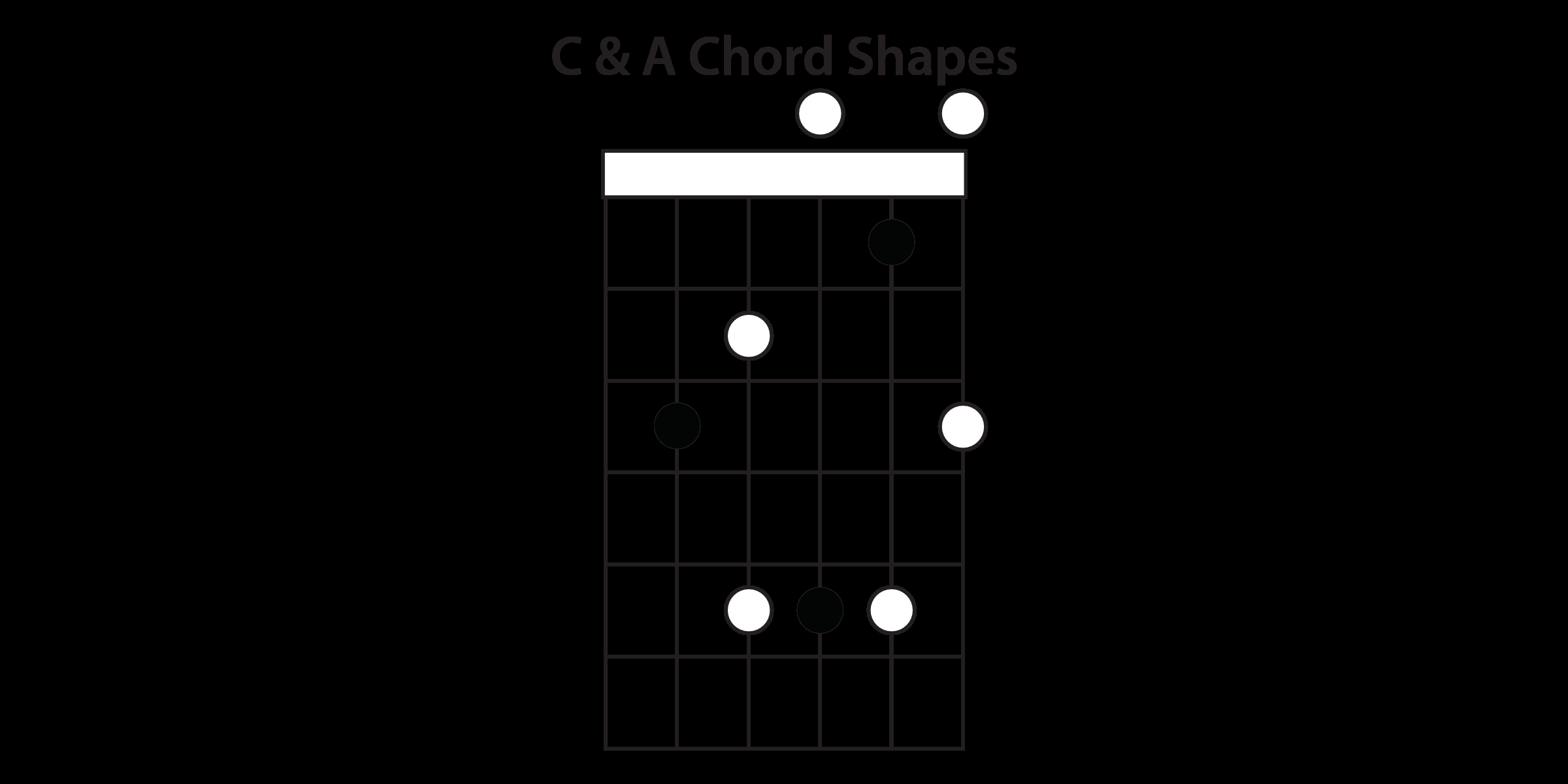 I Won T Give Up Chords Understanding The Caged System Guitar Lesson