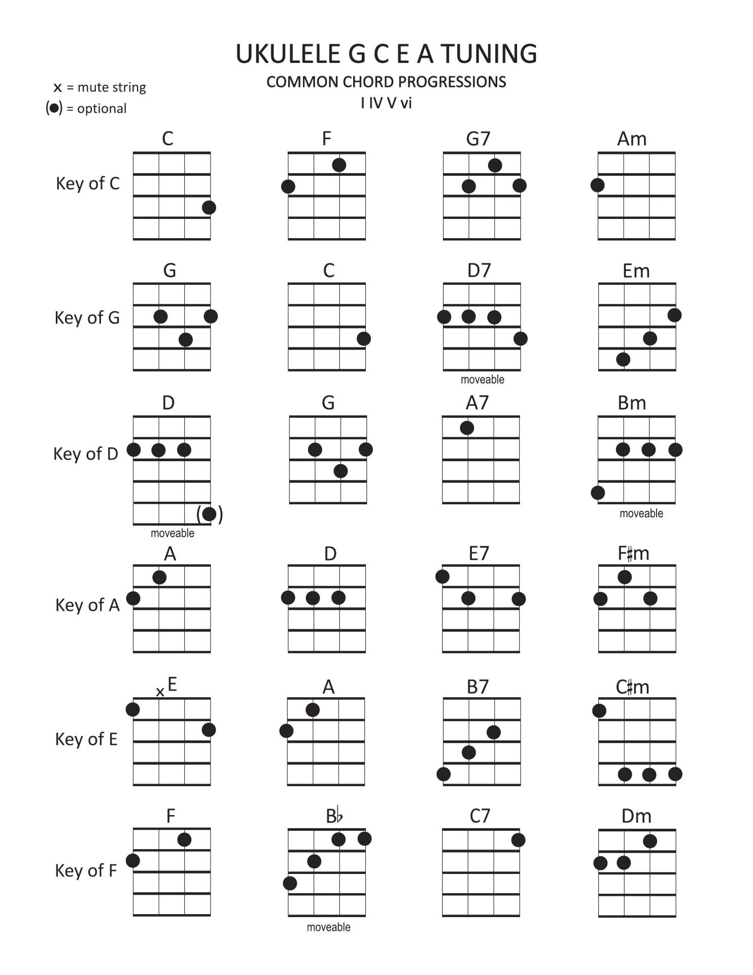 La Vie En Rose Ukulele Chords Ukulele Chord Progressions Generator Accomplice Music