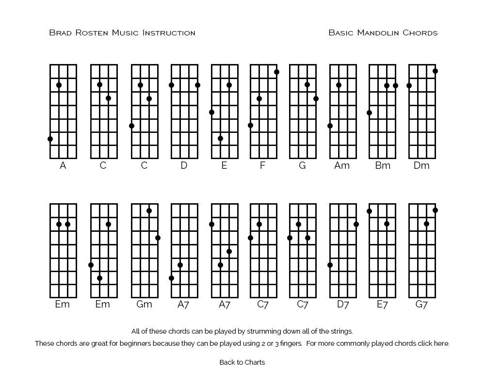 Mandolin Chord Chart Basic Mandolin Chords