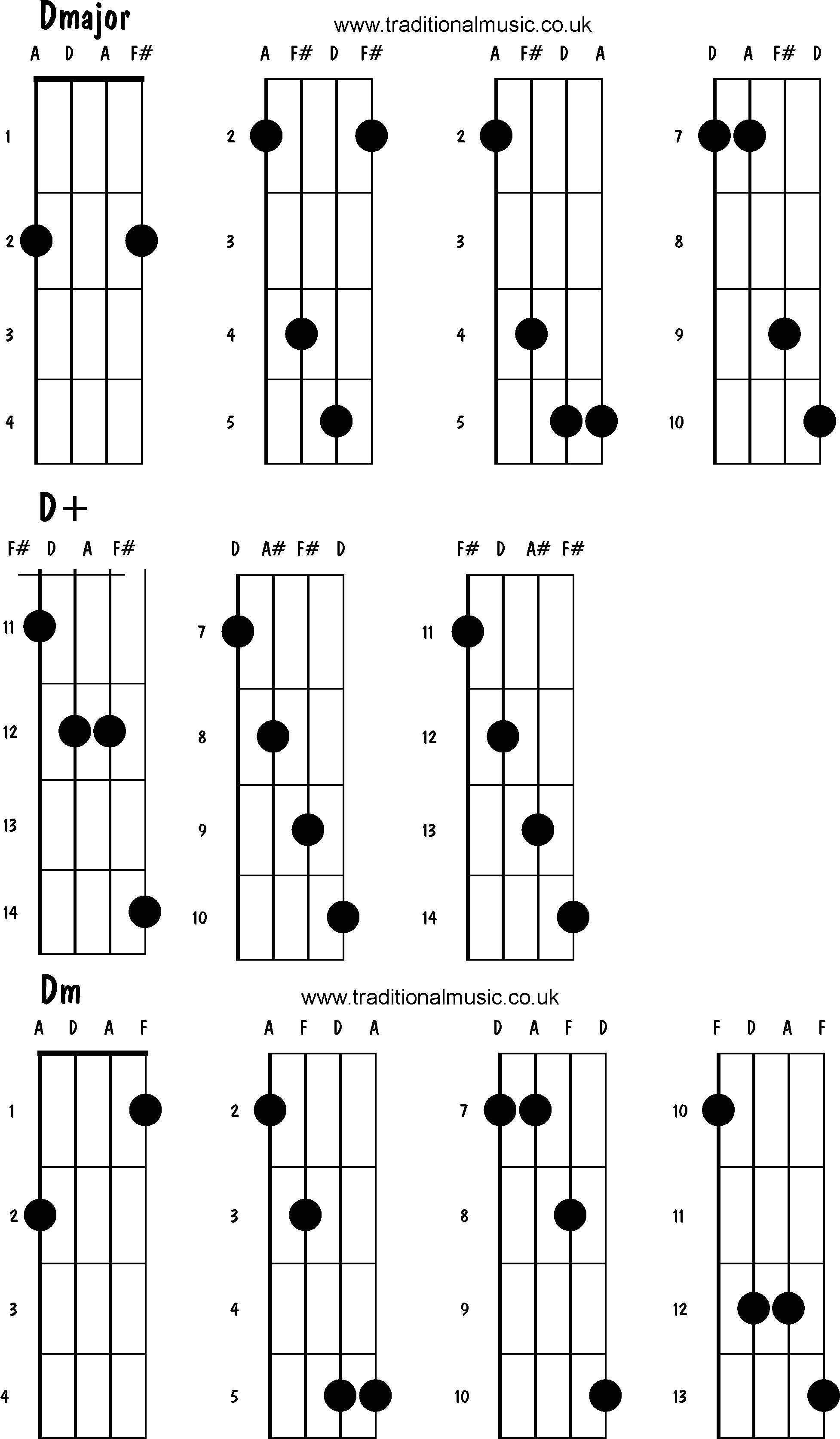 Mandolin Chord Chart D2 Chord Guitar Accomplice Music